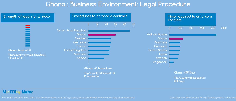 Ghana : Business Environment: Legal Procedure