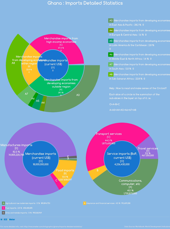 Ghana : Imports Detailed Statistics