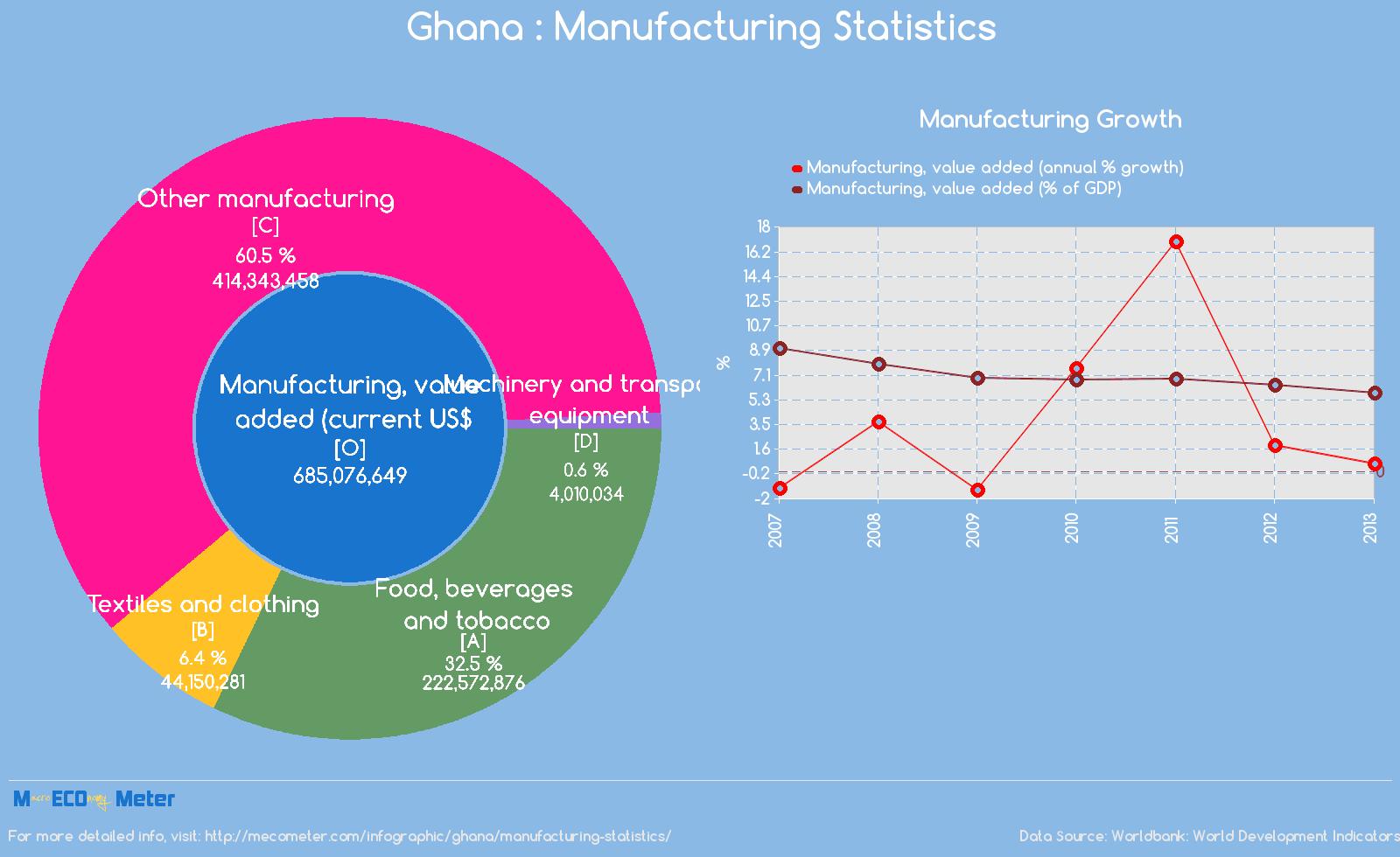Ghana : Manufacturing Statistics