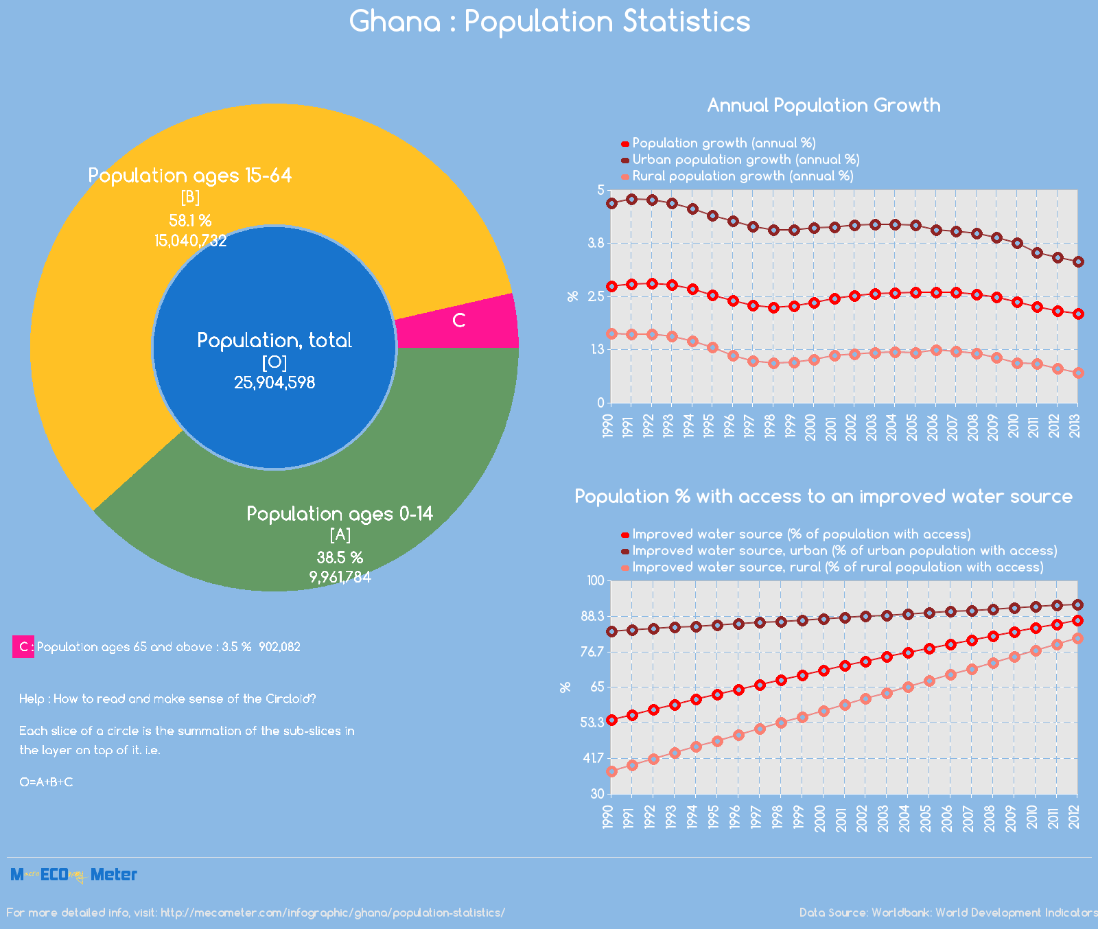 Ghana : Population Statistics