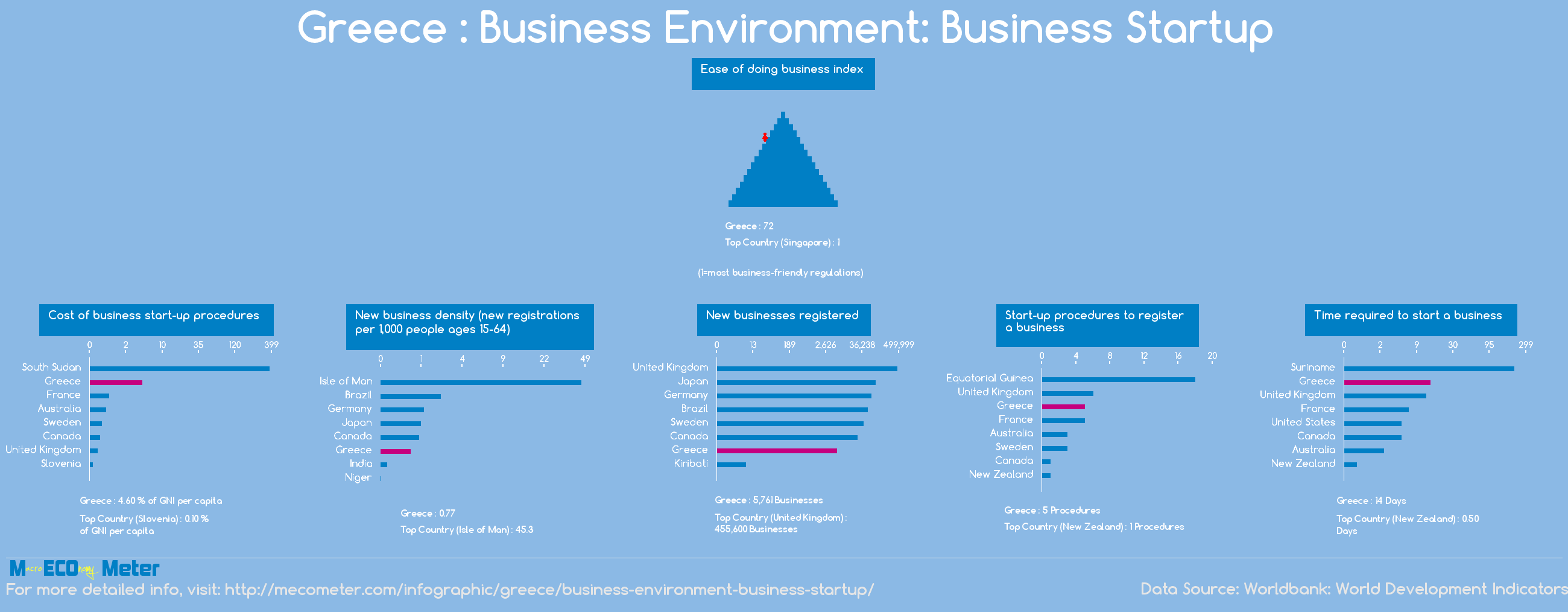 Greece : Business Environment: Business Startup
