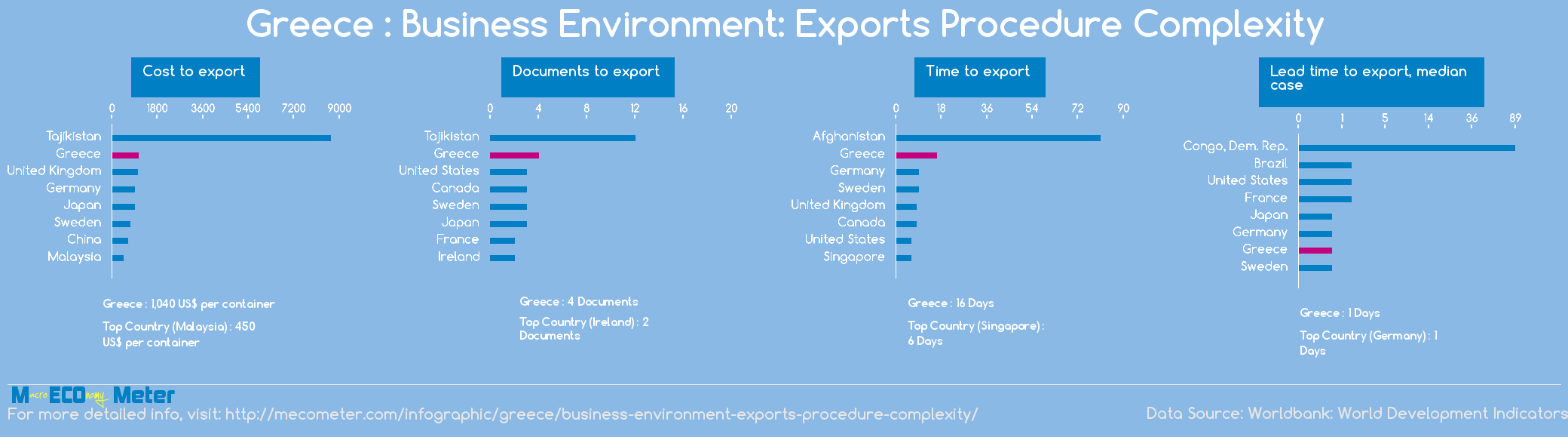 Greece : Business Environment: Exports Procedure Complexity