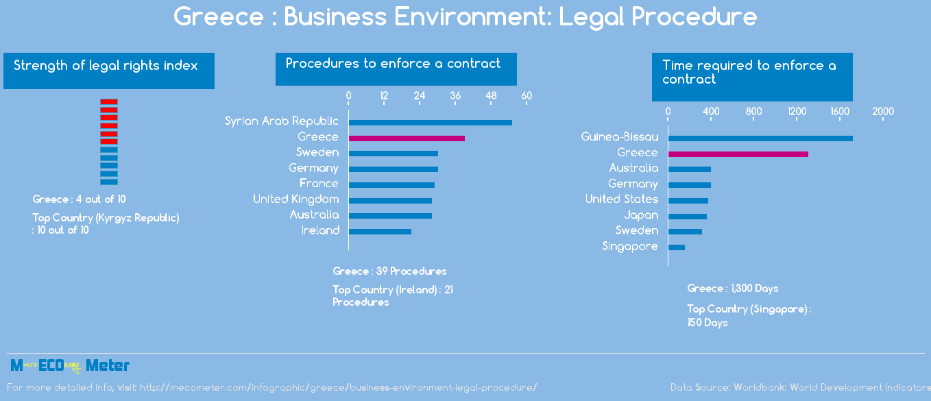Greece : Business Environment: Legal Procedure