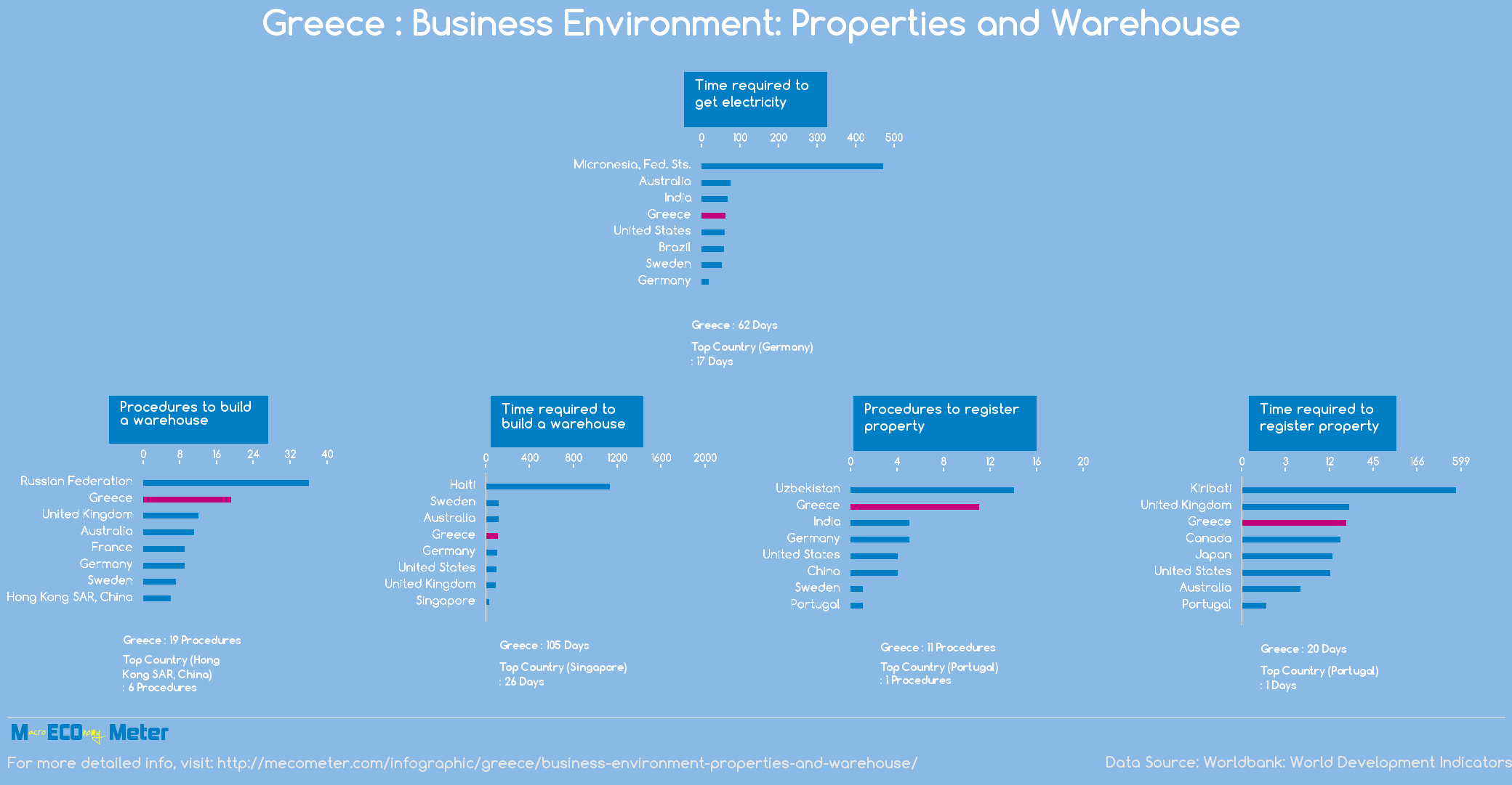 Greece : Business Environment: Properties and Warehouse