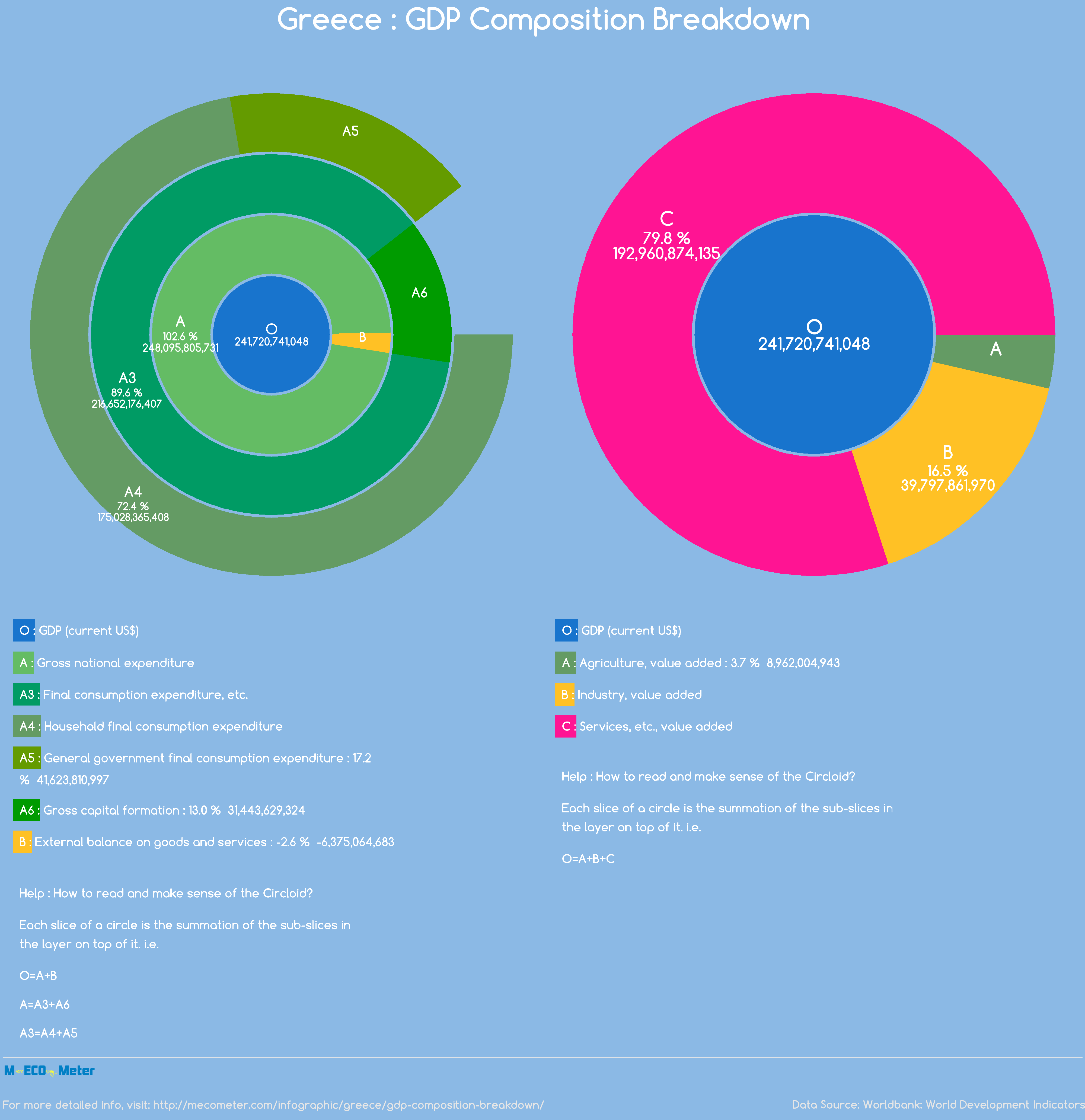 Greece : GDP Composition Breakdown