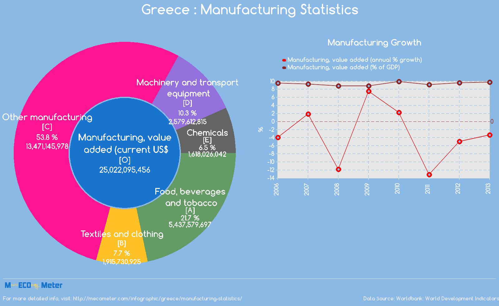 Greece : Manufacturing Statistics