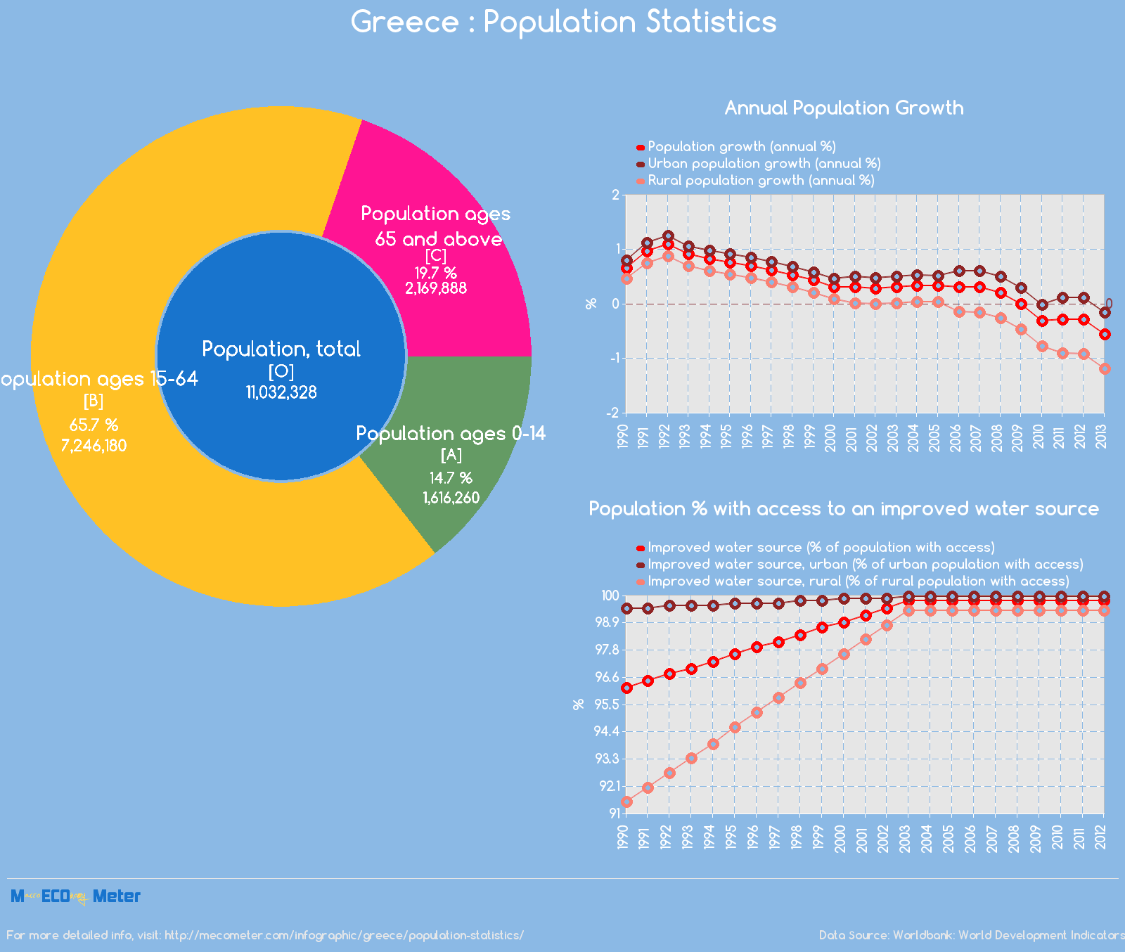Greece : Population Statistics