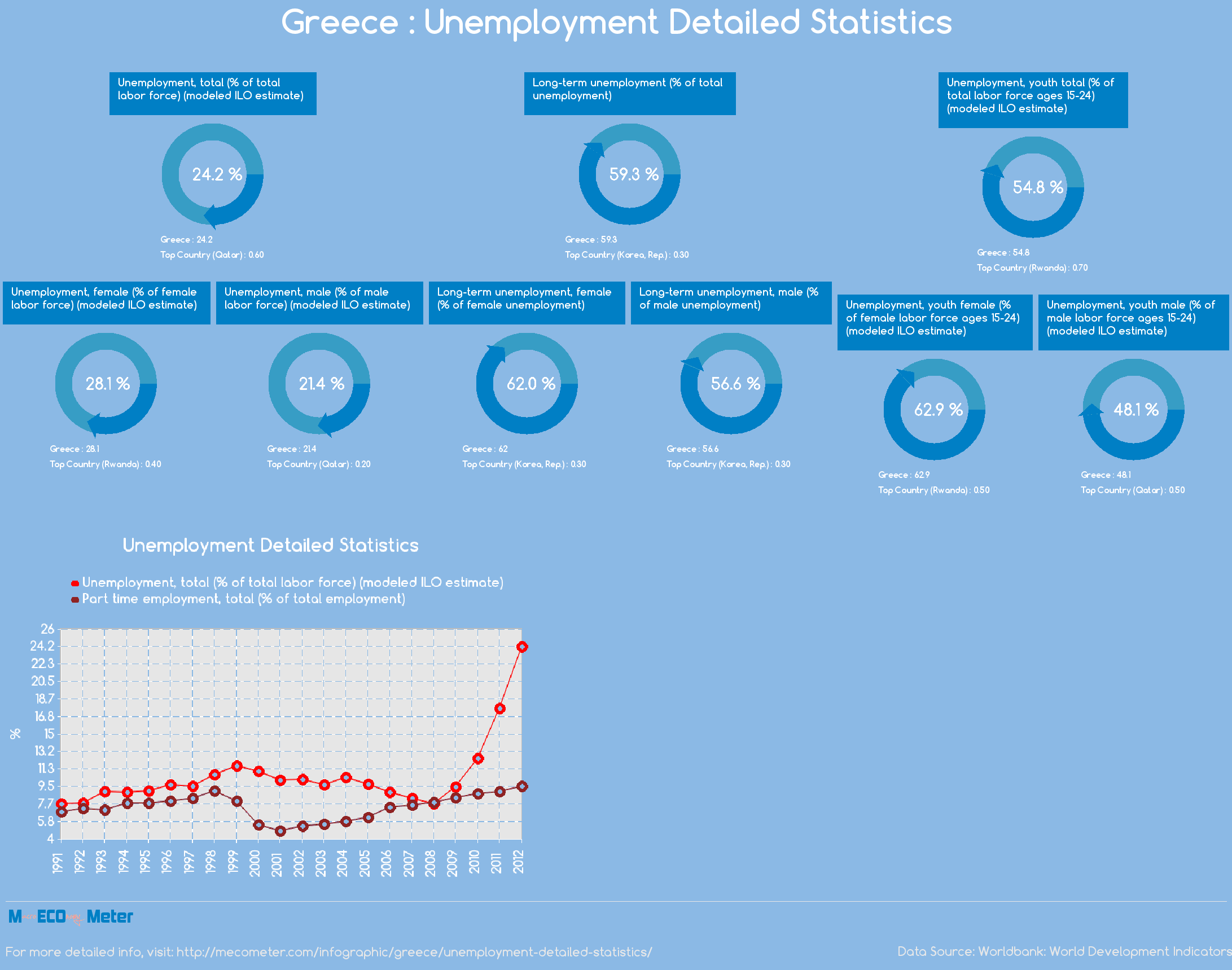 Greece : Unemployment Detailed Statistics