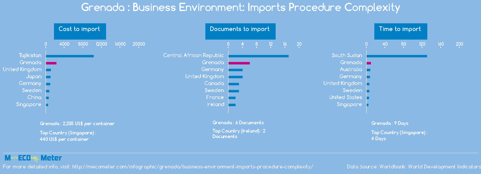 Grenada : Business Environment: Imports Procedure Complexity