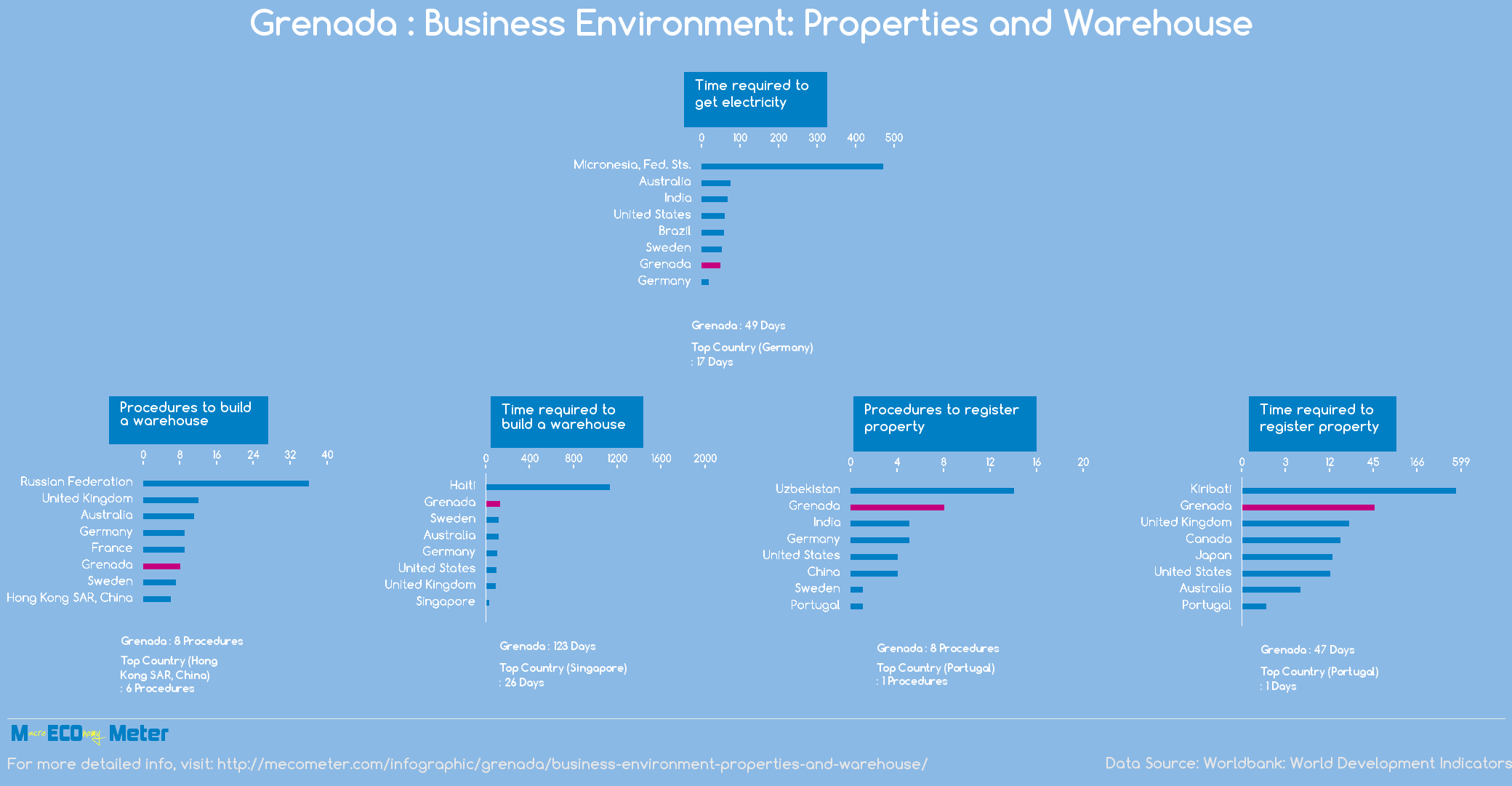 Grenada : Business Environment: Properties and Warehouse
