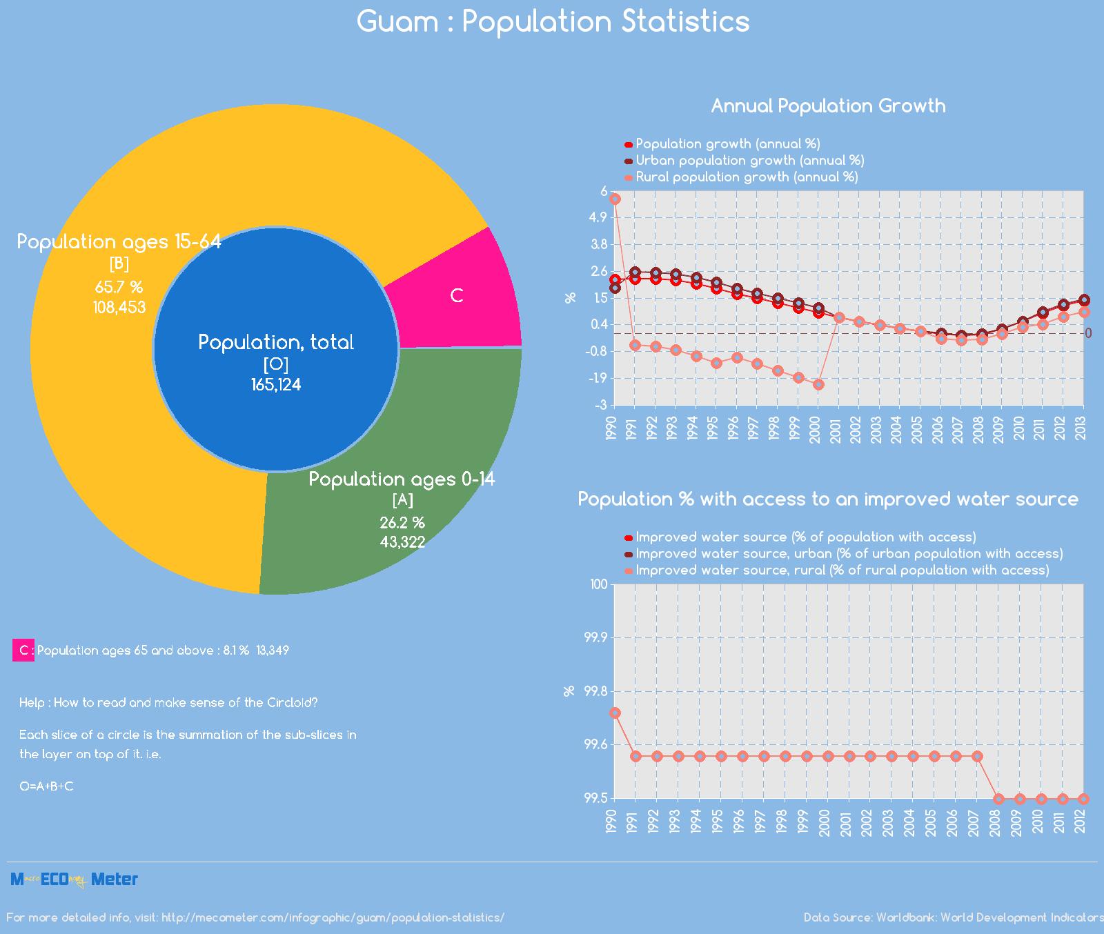 Guam : Population Statistics