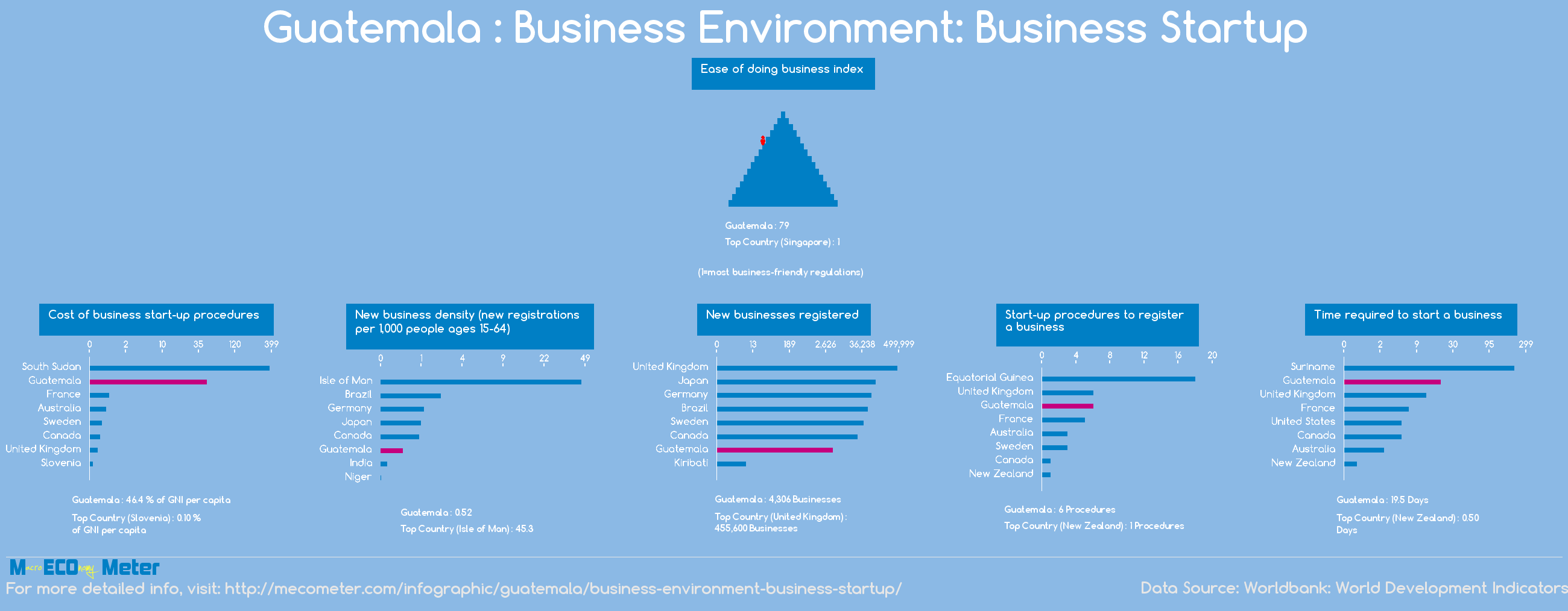 Guatemala : Business Environment: Business Startup