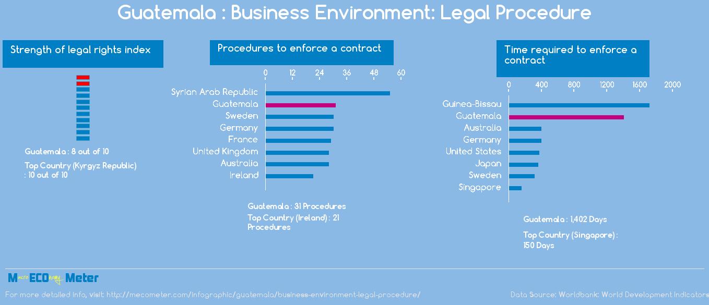 Guatemala : Business Environment: Legal Procedure