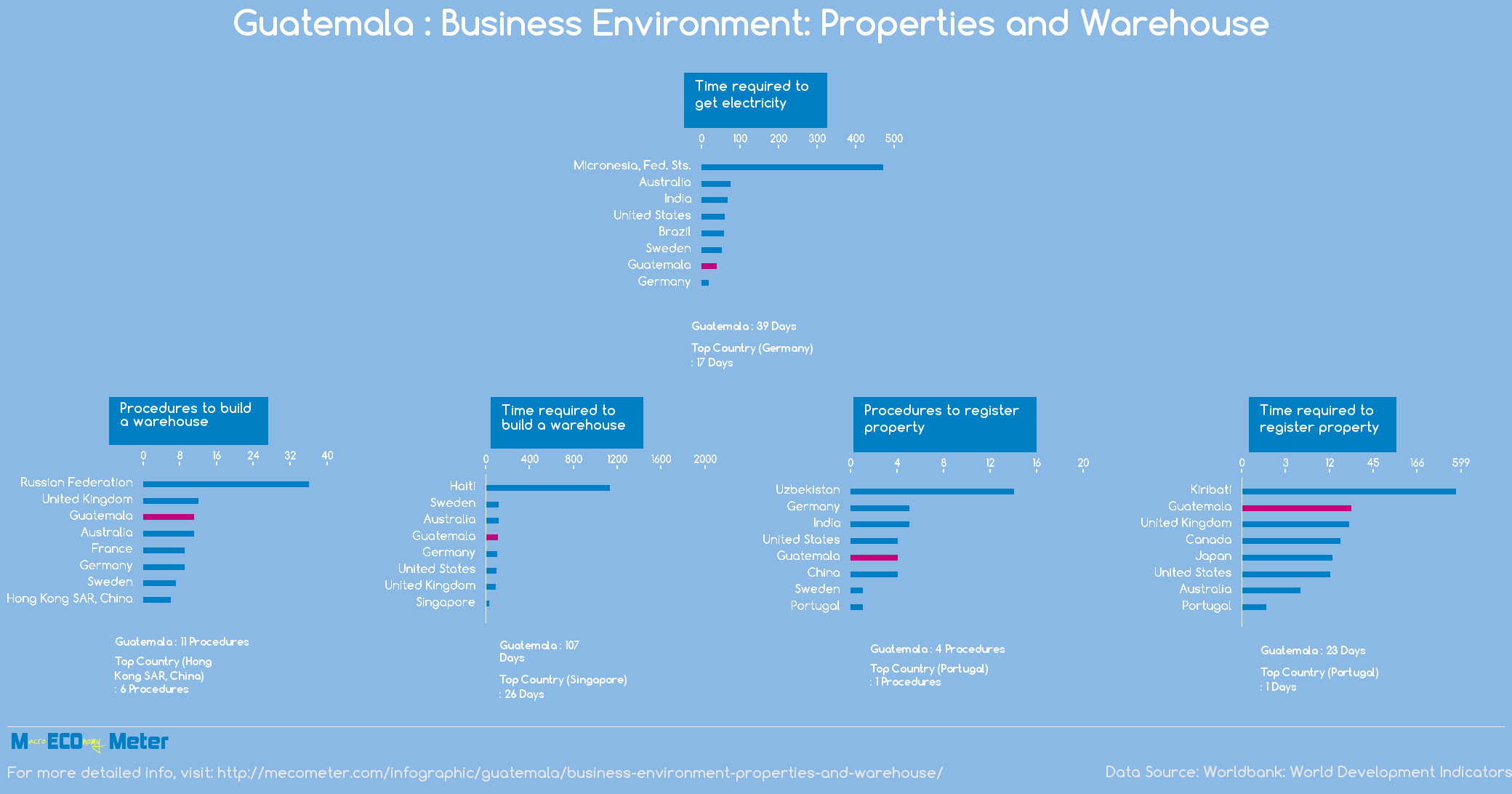 Guatemala : Business Environment: Properties and Warehouse