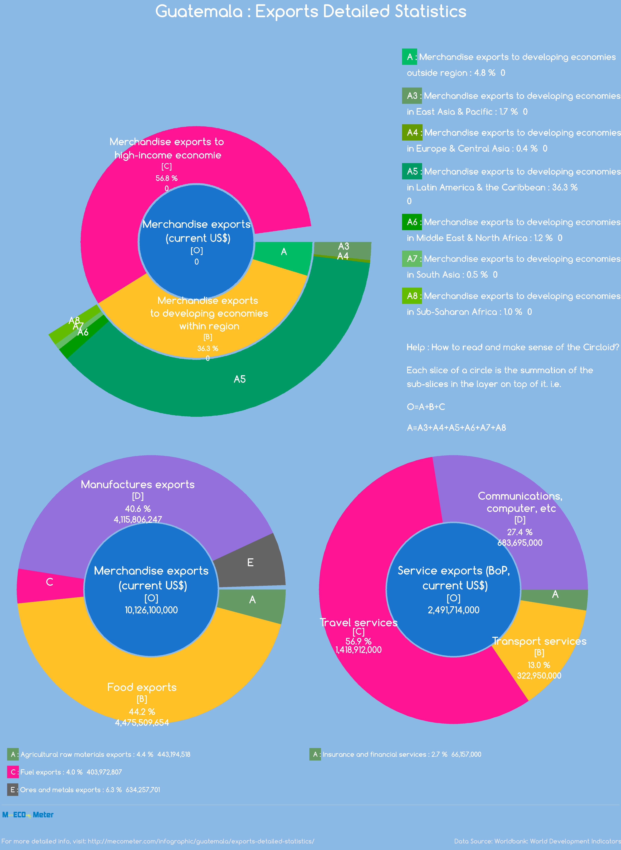 Guatemala : Exports Detailed Statistics