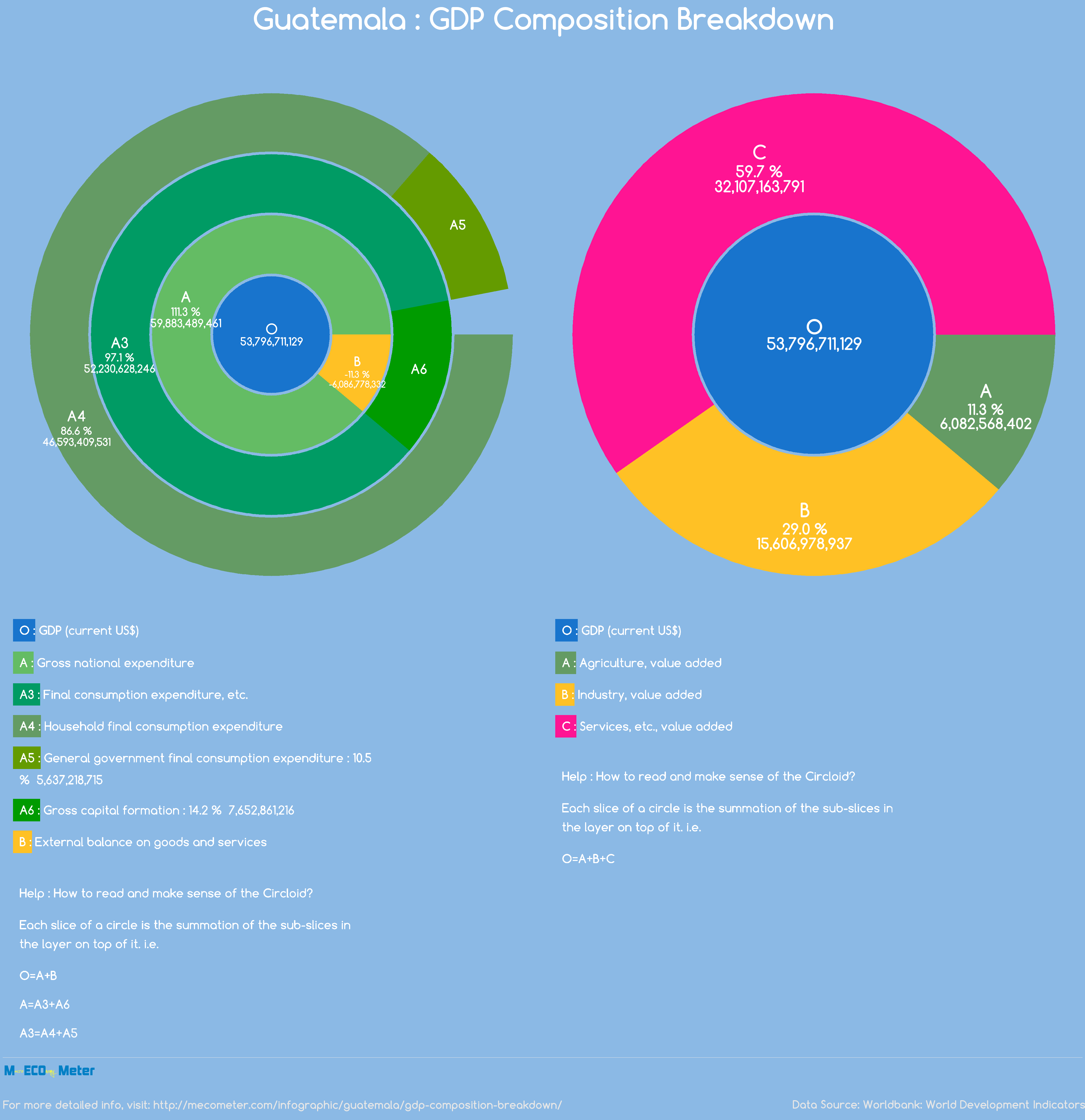 Guatemala : GDP Composition Breakdown