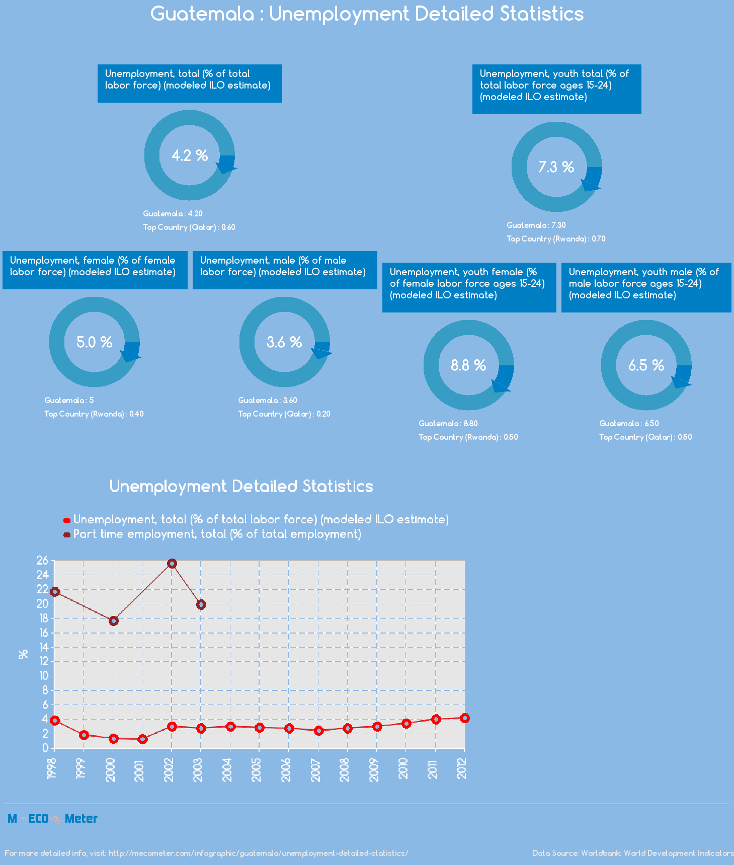 Guatemala : Unemployment Detailed Statistics