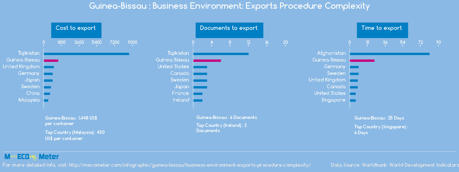 Guinea-Bissau : Business Environment: Exports Procedure Complexity