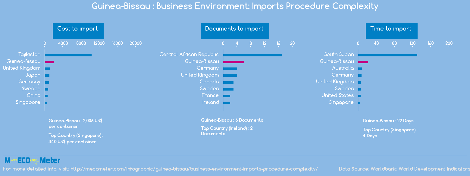 Guinea-Bissau : Business Environment: Imports Procedure Complexity