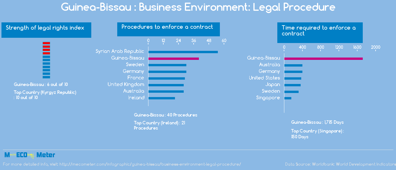 Guinea-Bissau : Business Environment: Legal Procedure