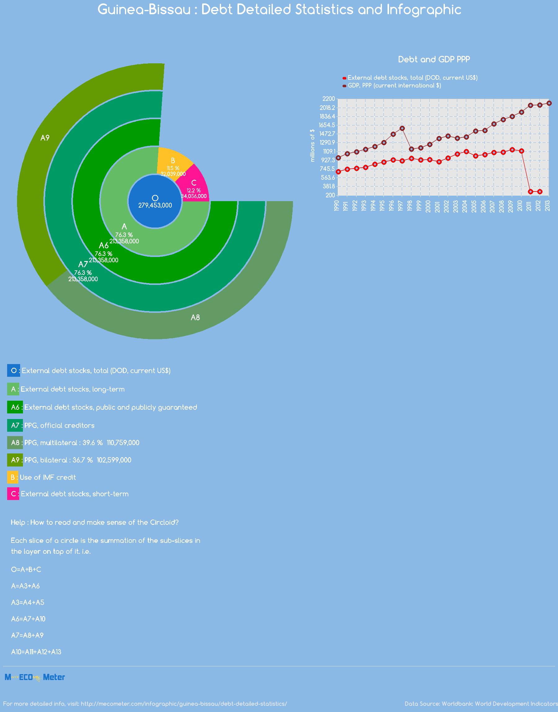 Guinea-Bissau : Debt Detailed Statistics and Infographic