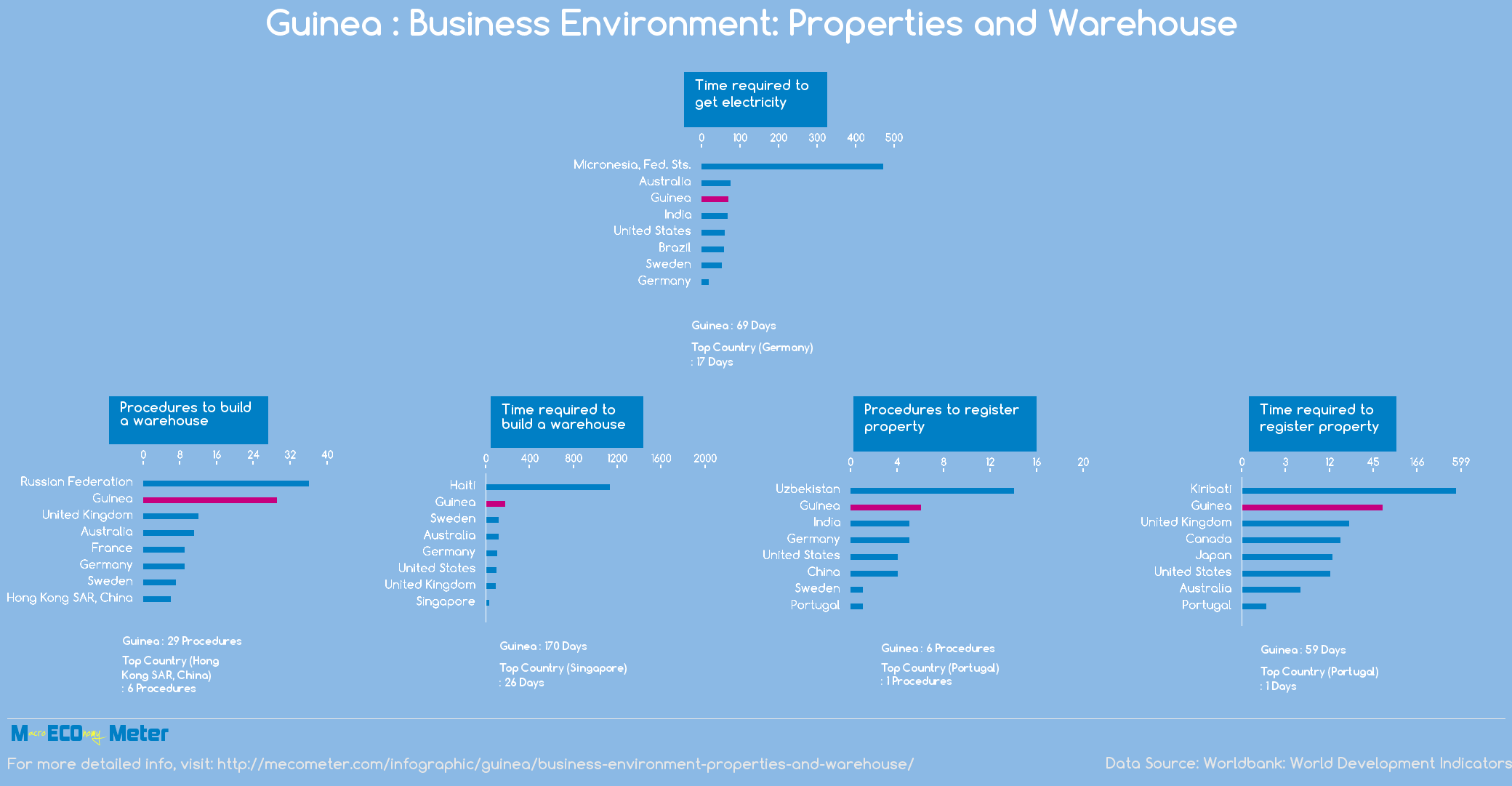 Guinea : Business Environment: Properties and Warehouse