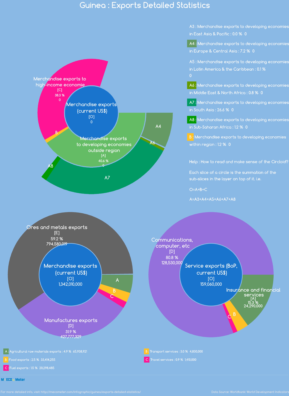 Guinea : Exports Detailed Statistics
