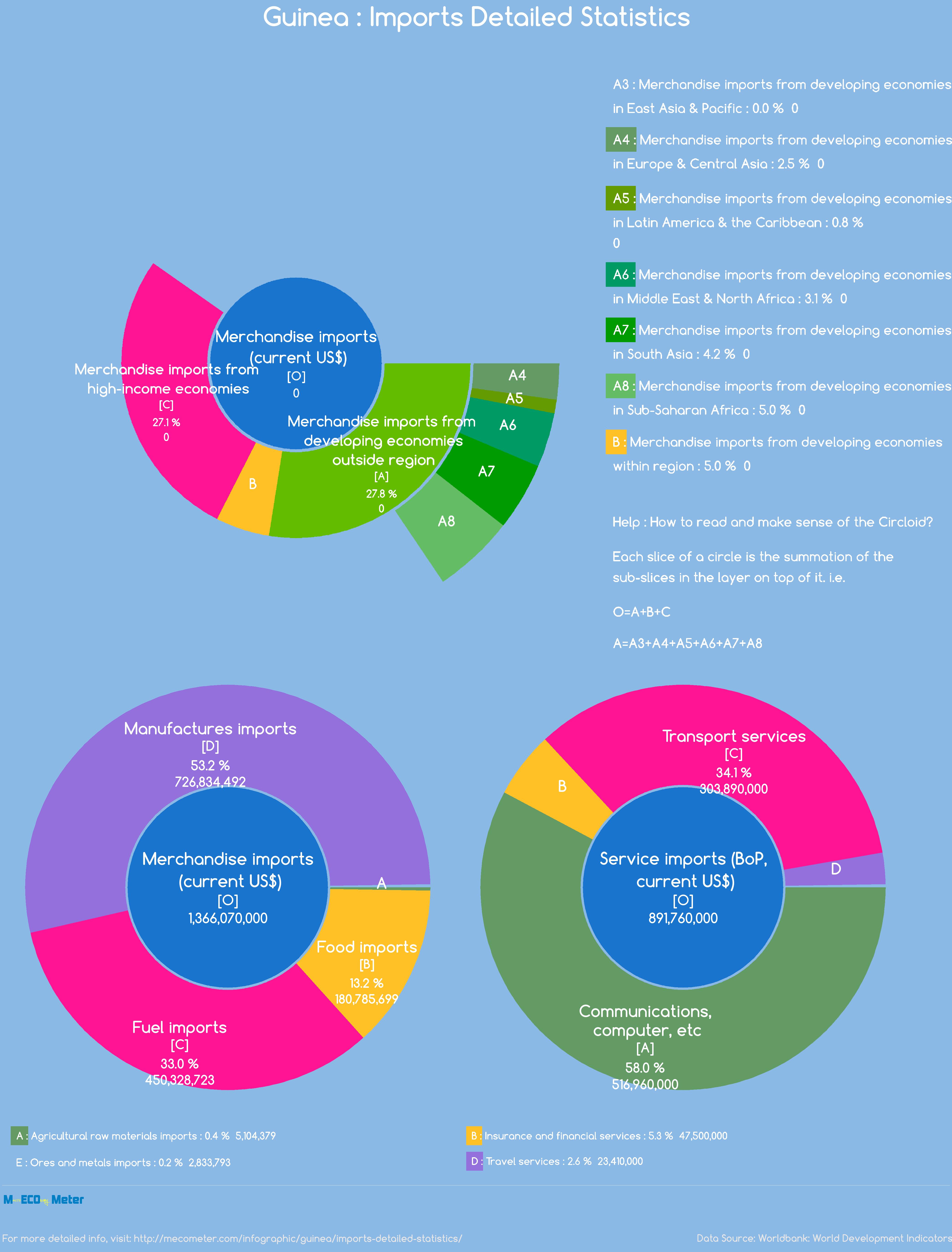 Guinea : Imports Detailed Statistics
