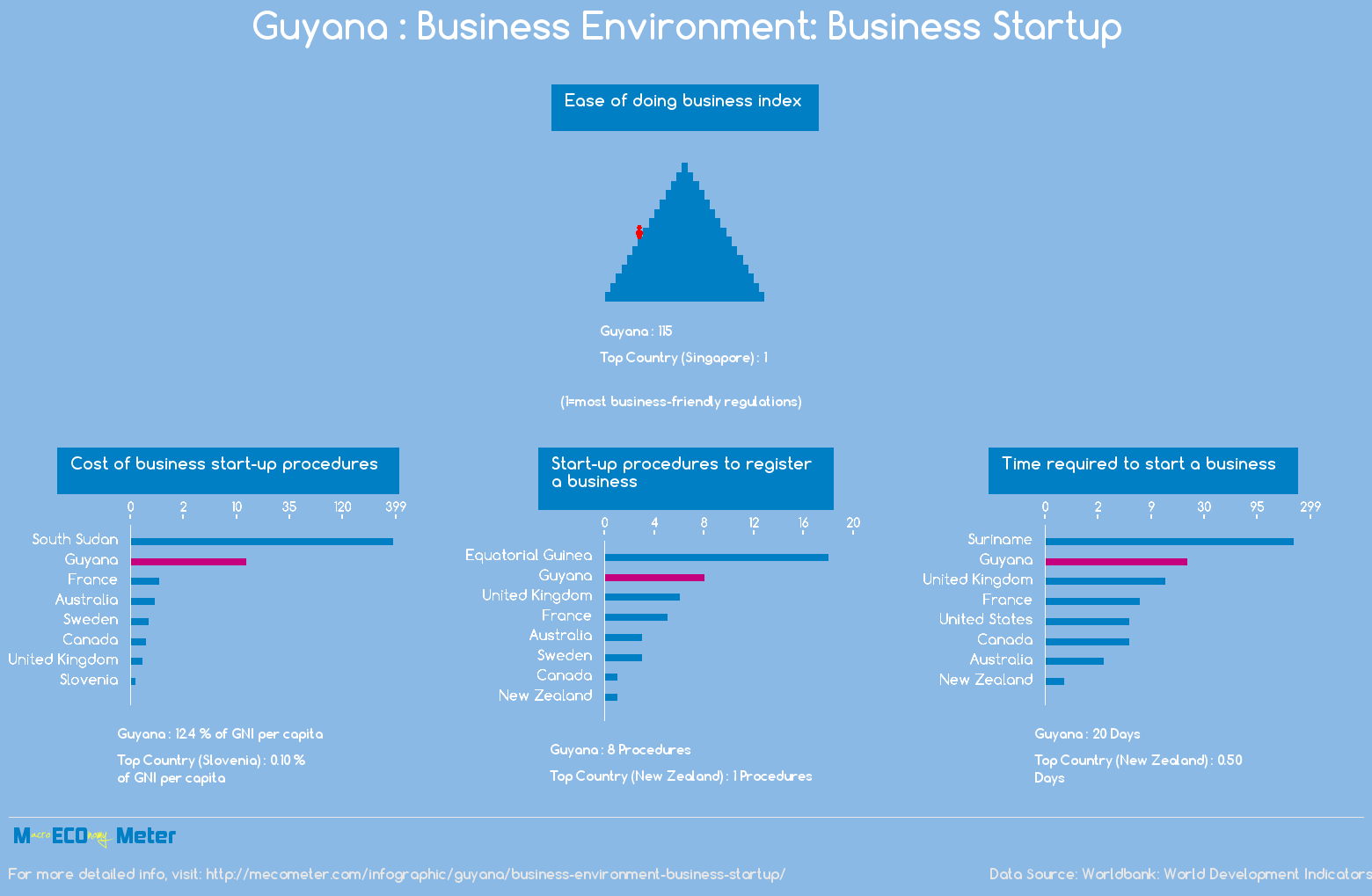 Guyana : Business Environment: Business Startup