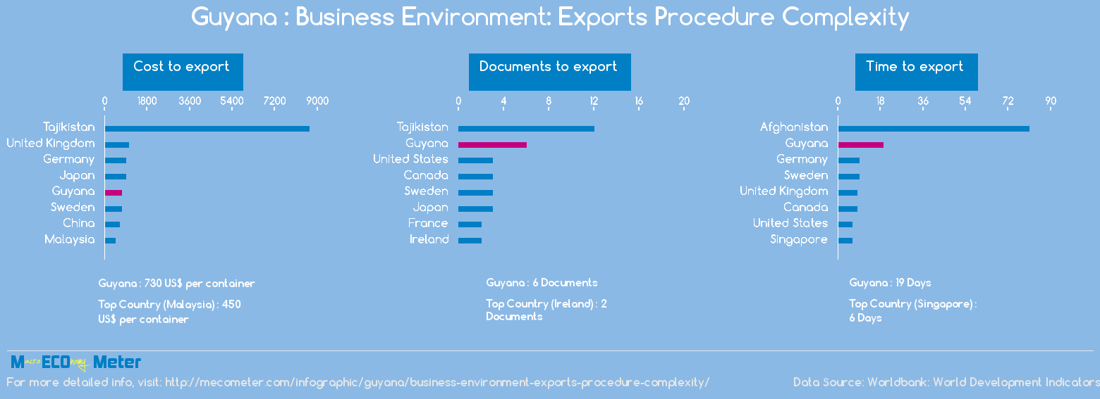 Guyana : Business Environment: Exports Procedure Complexity
