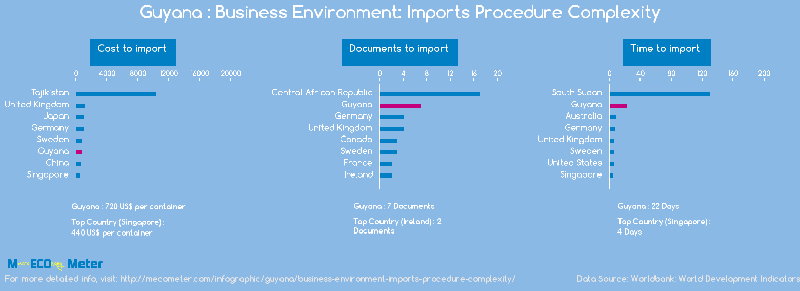 Guyana : Business Environment: Imports Procedure Complexity