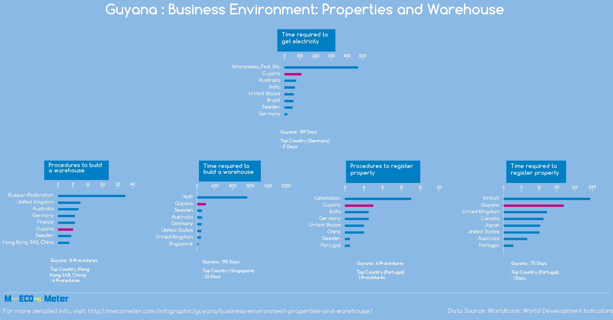 Guyana : Business Environment: Properties and Warehouse