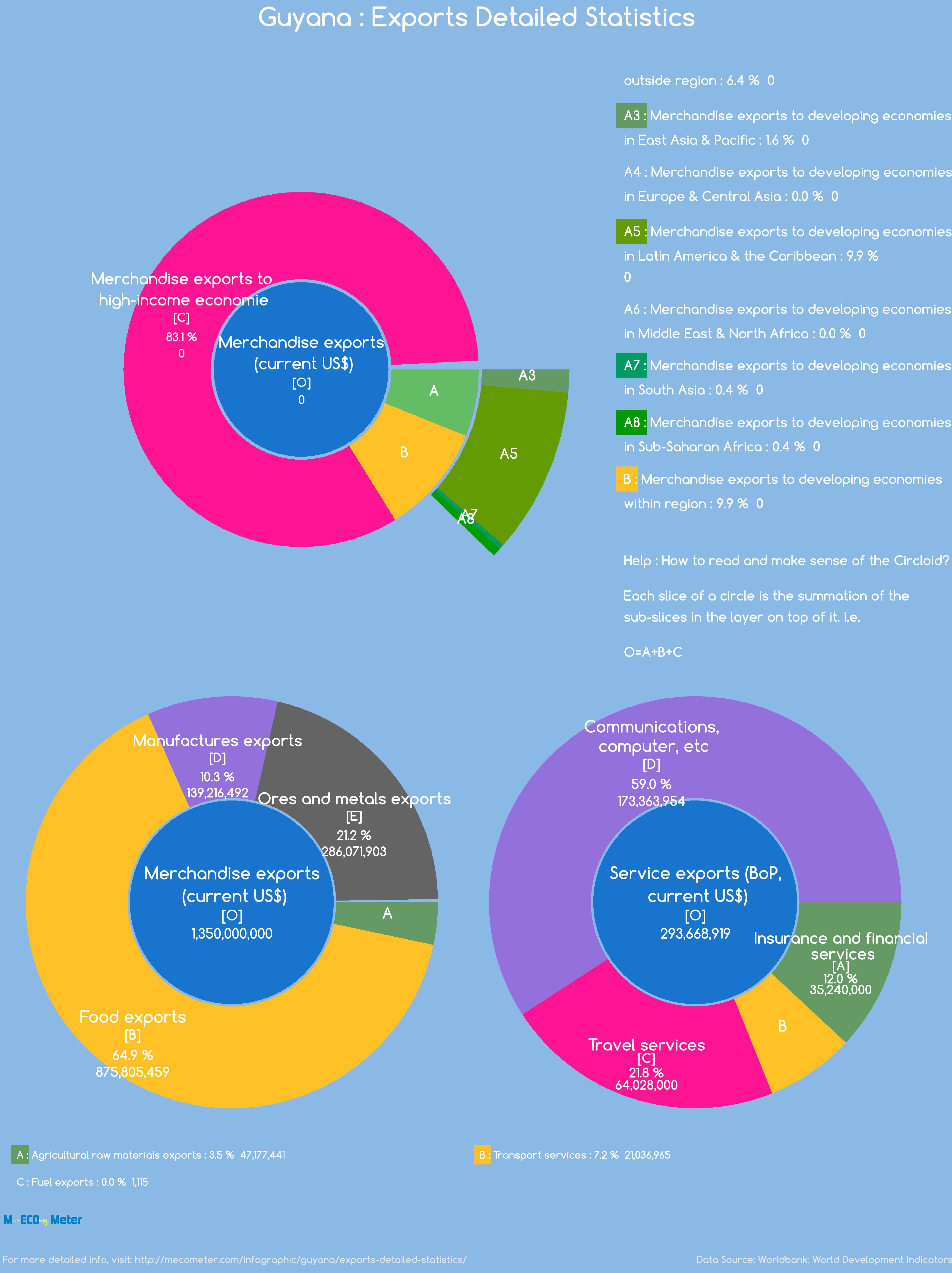 Guyana : Exports Detailed Statistics