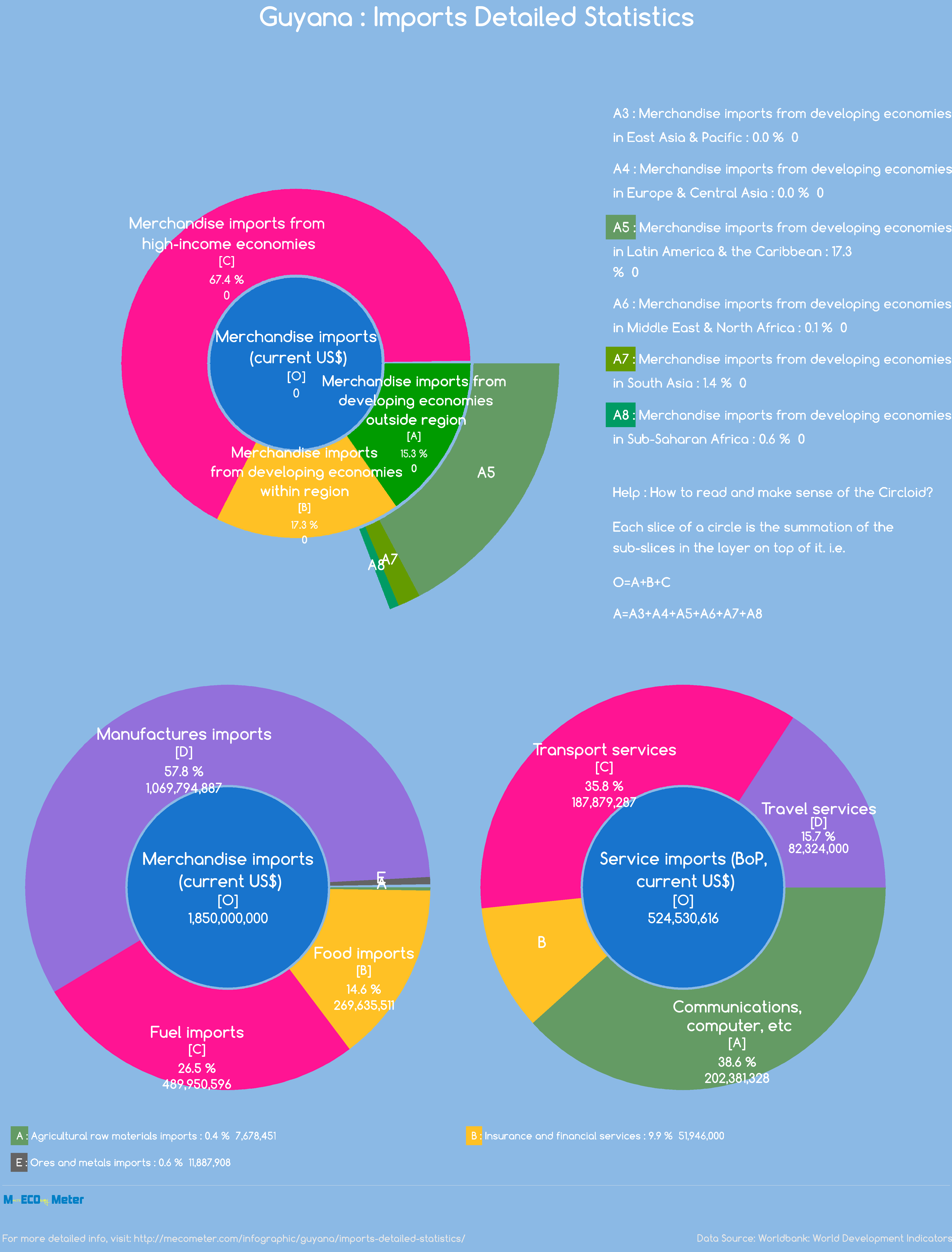 Guyana : Imports Detailed Statistics