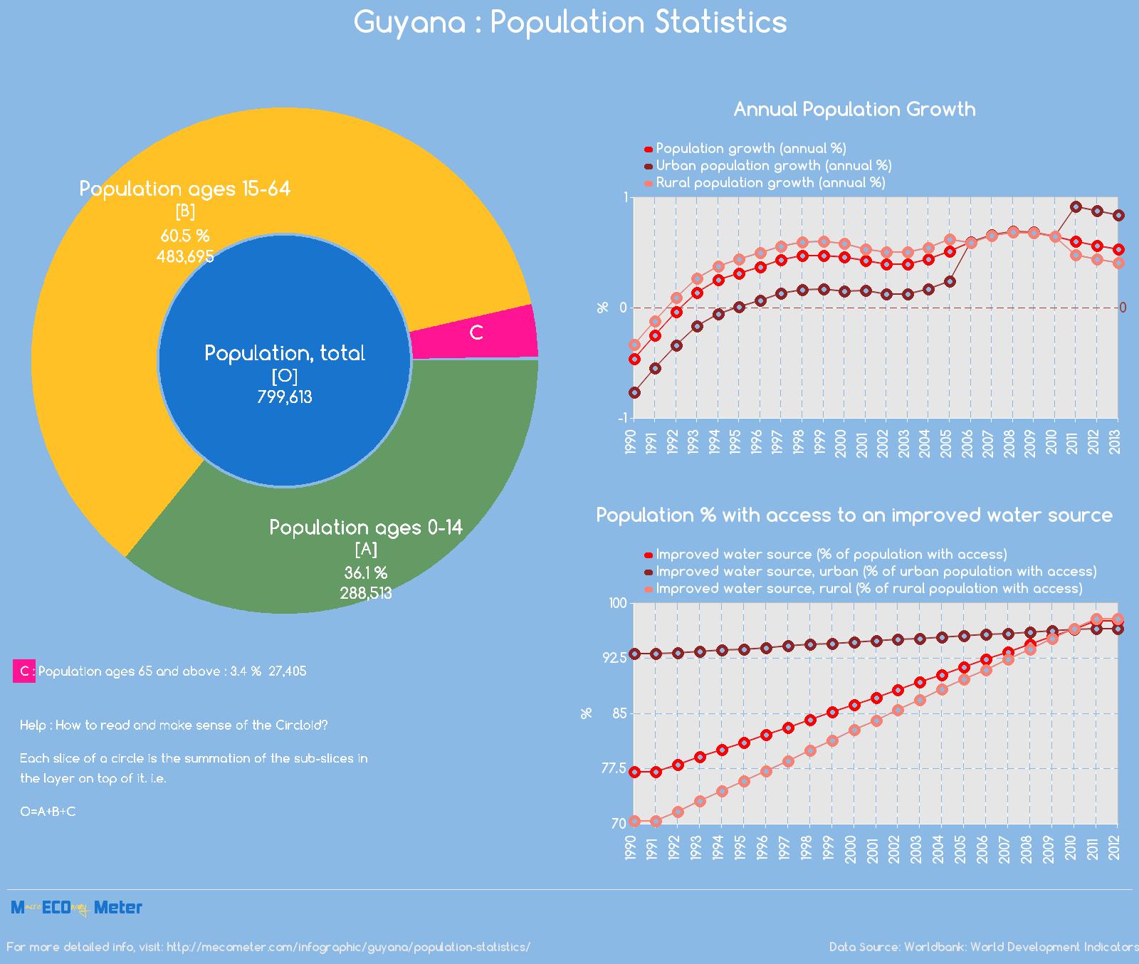 Guyana : Population Statistics