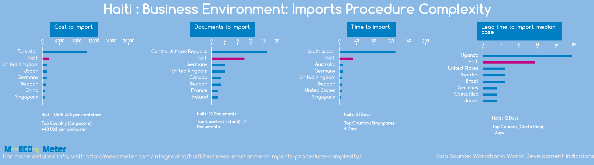 Haiti : Business Environment: Imports Procedure Complexity