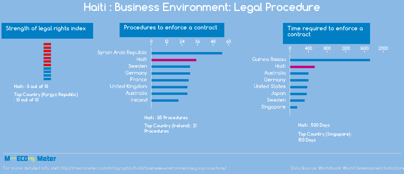 Haiti : Business Environment: Legal Procedure