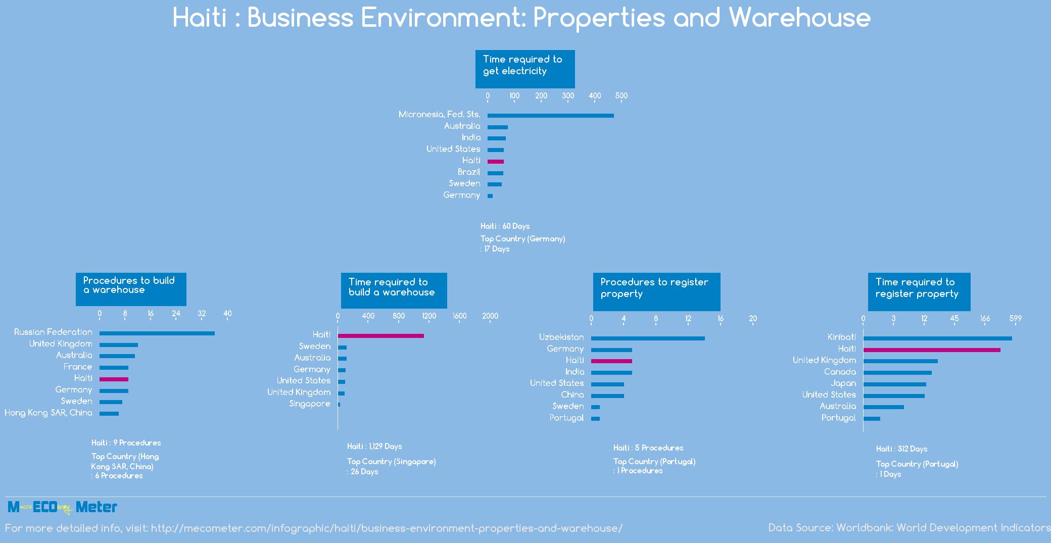Haiti : Business Environment: Properties and Warehouse