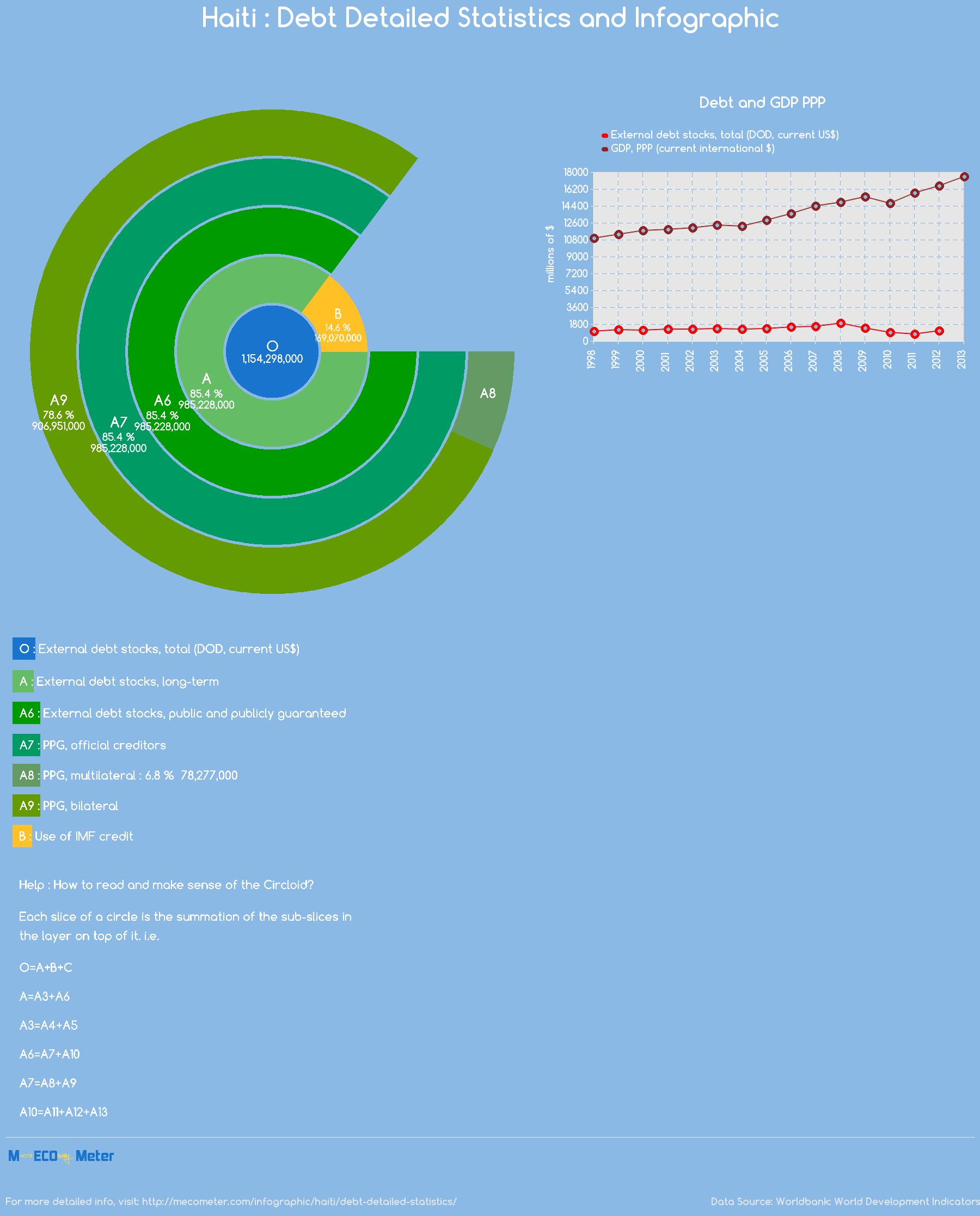 Haiti : Debt Detailed Statistics and Infographic