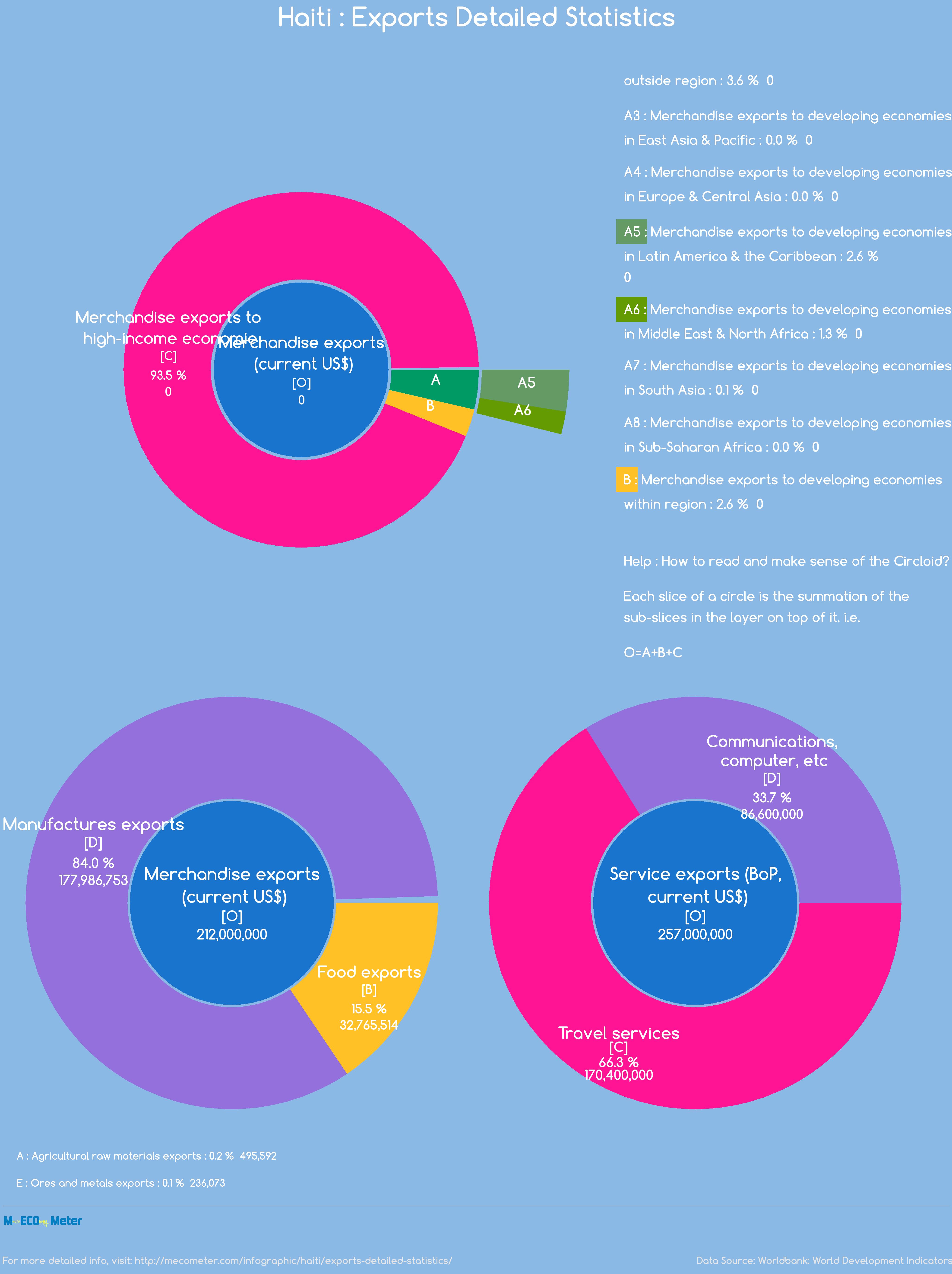 Haiti : Exports Detailed Statistics