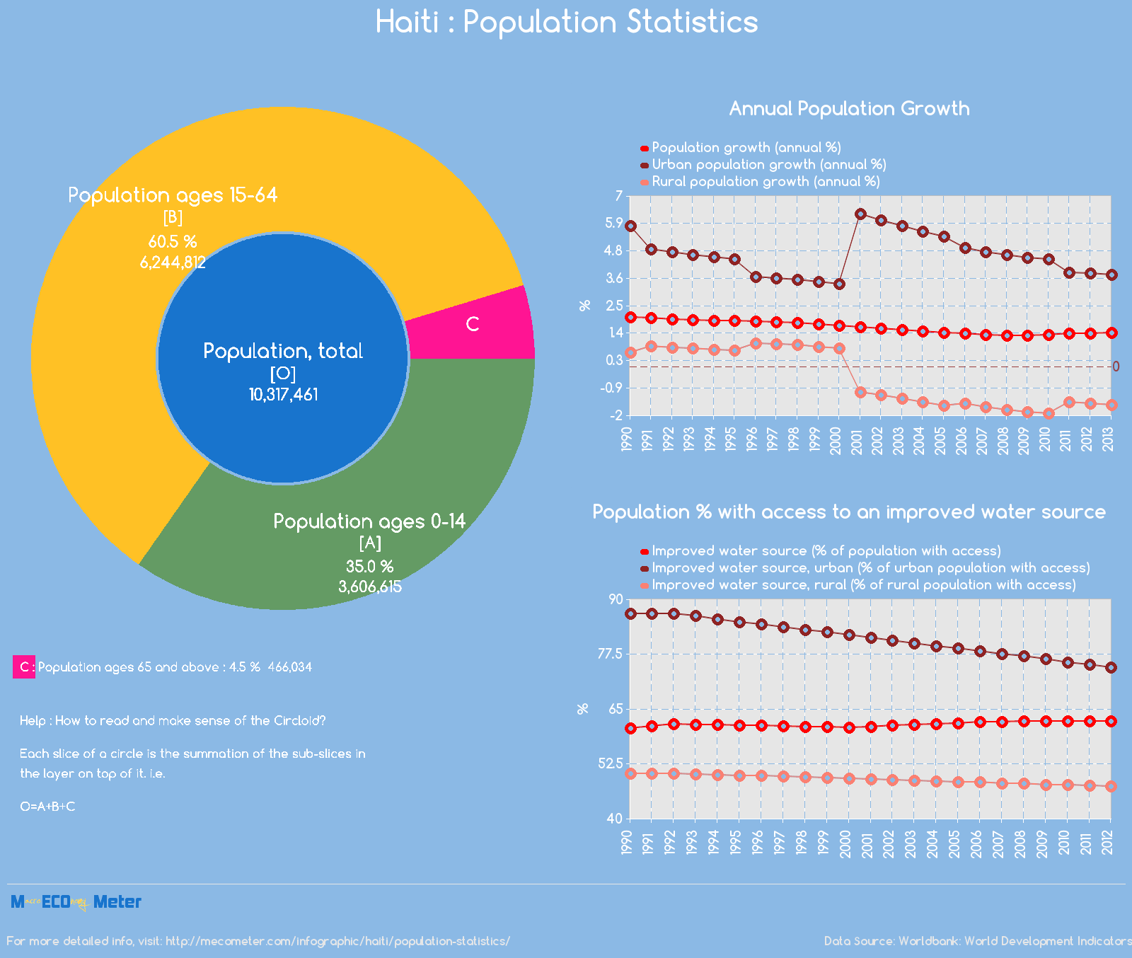 Haiti : Population Statistics