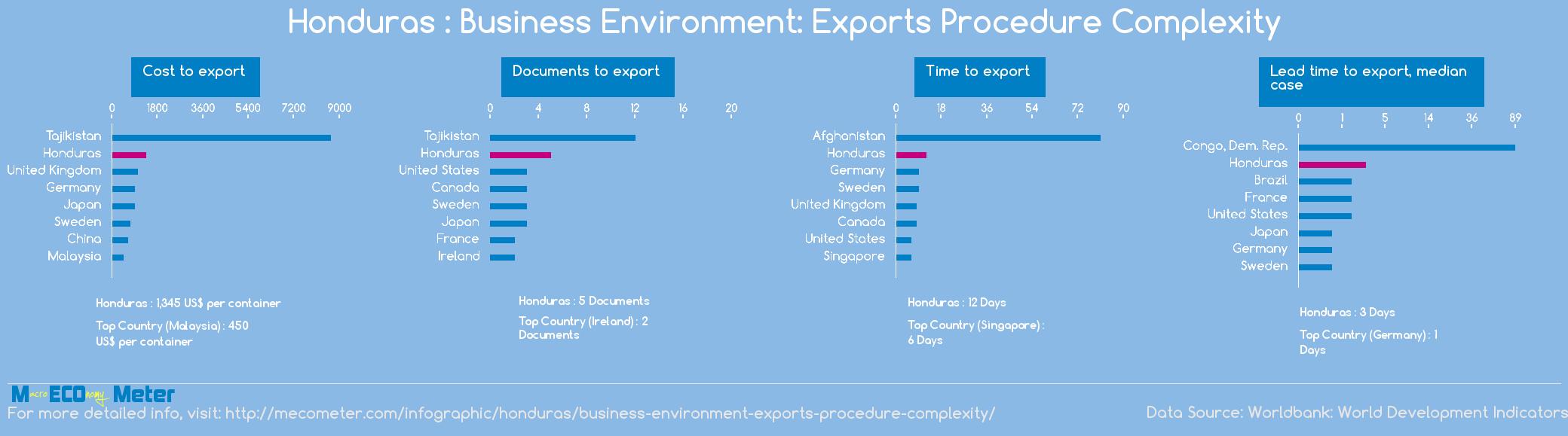 Honduras : Business Environment: Exports Procedure Complexity