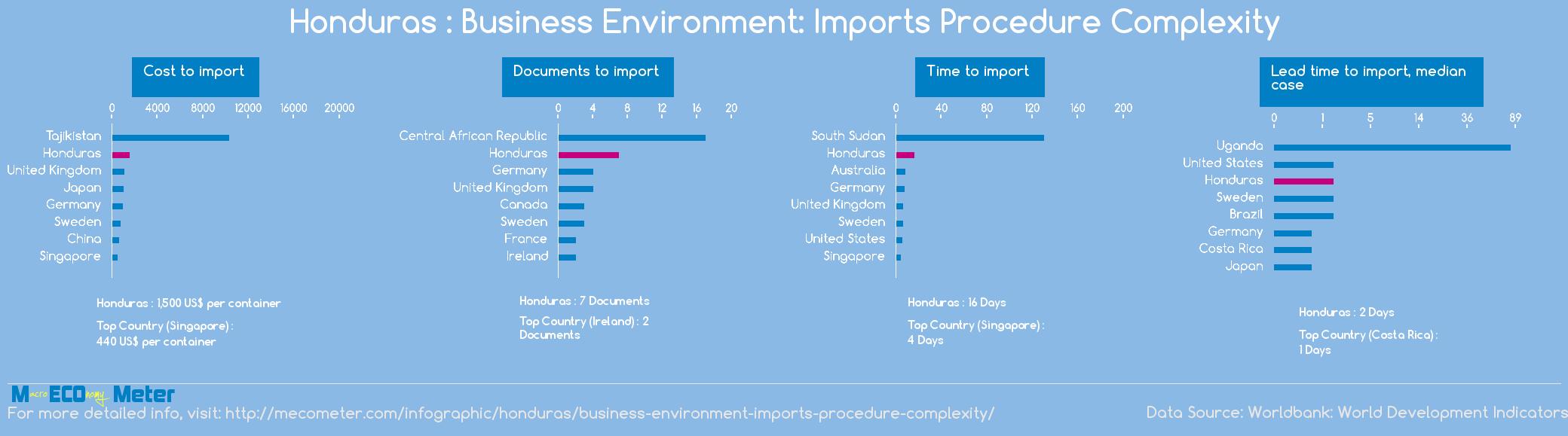 Honduras : Business Environment: Imports Procedure Complexity
