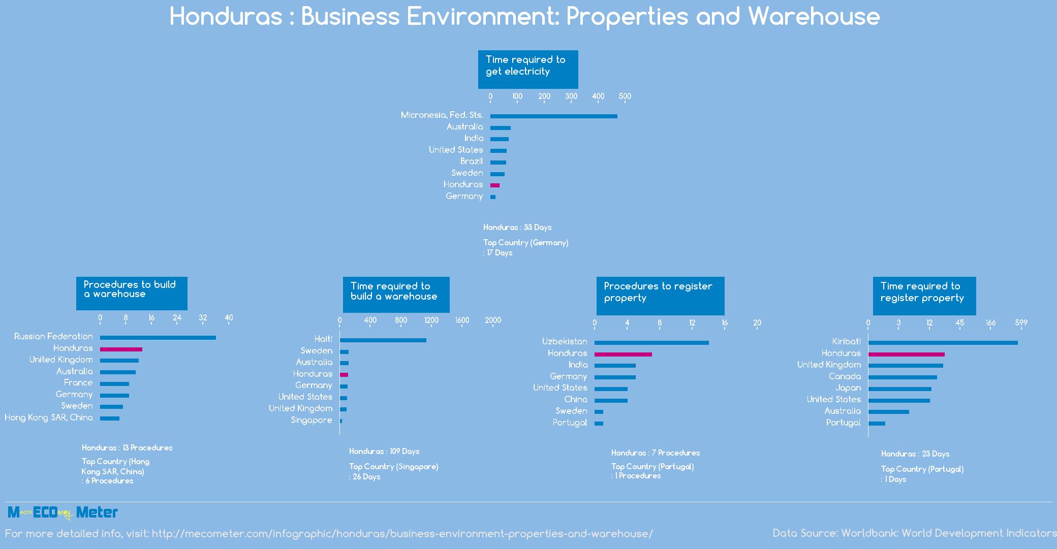 Honduras : Business Environment: Properties and Warehouse