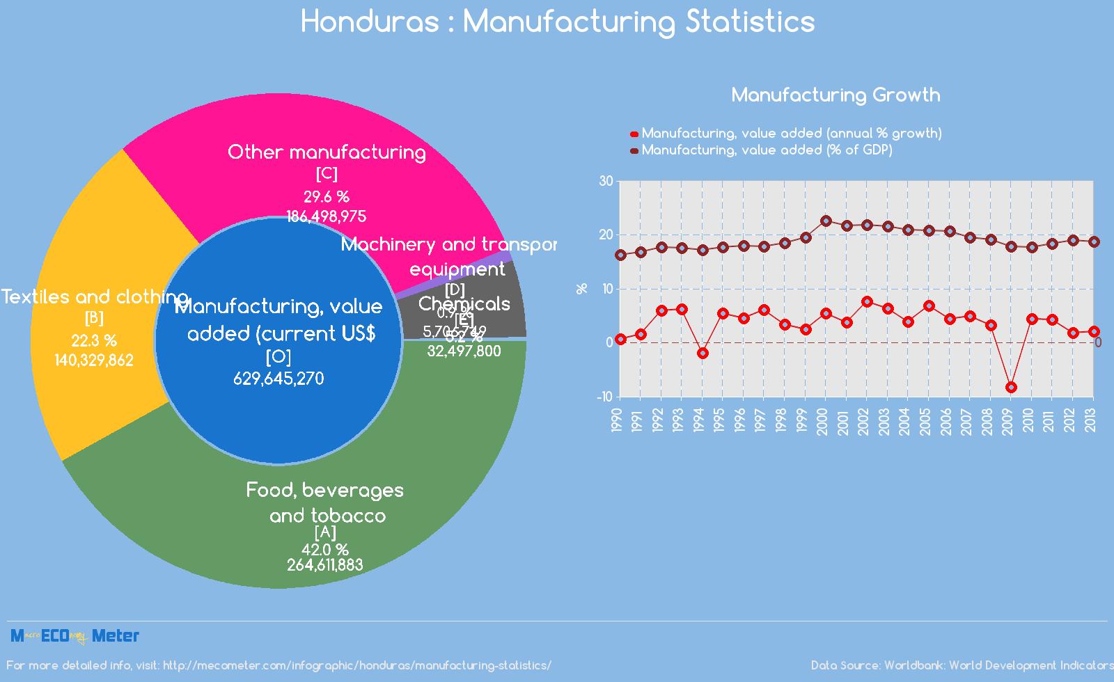 Honduras : Manufacturing Statistics
