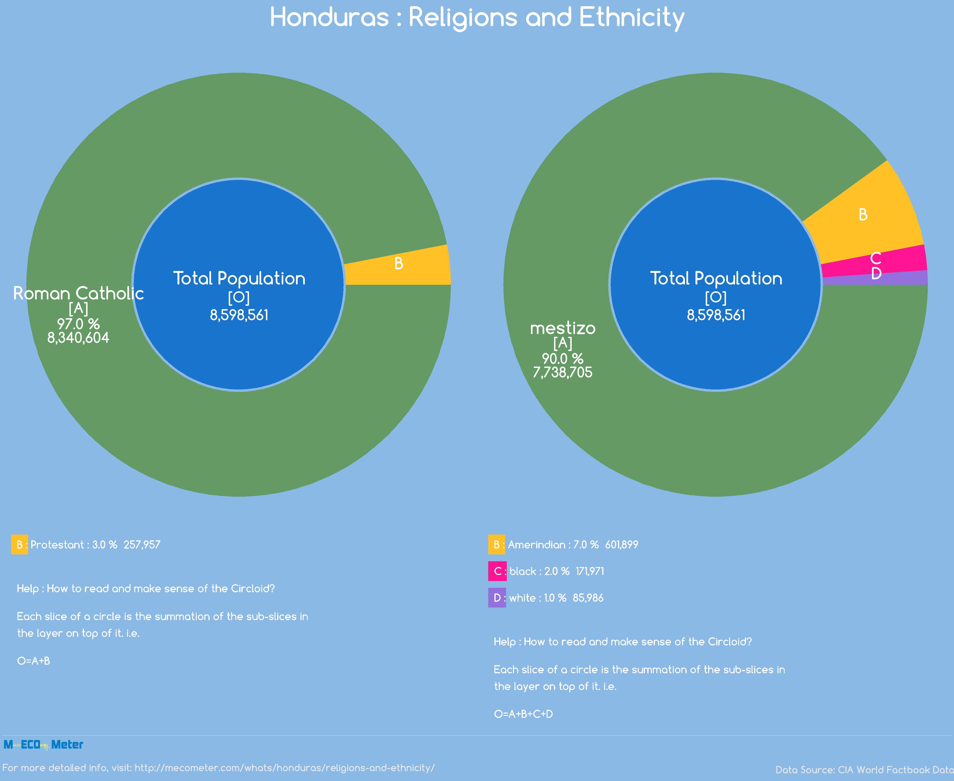 Honduras : Religions and Ethnicity