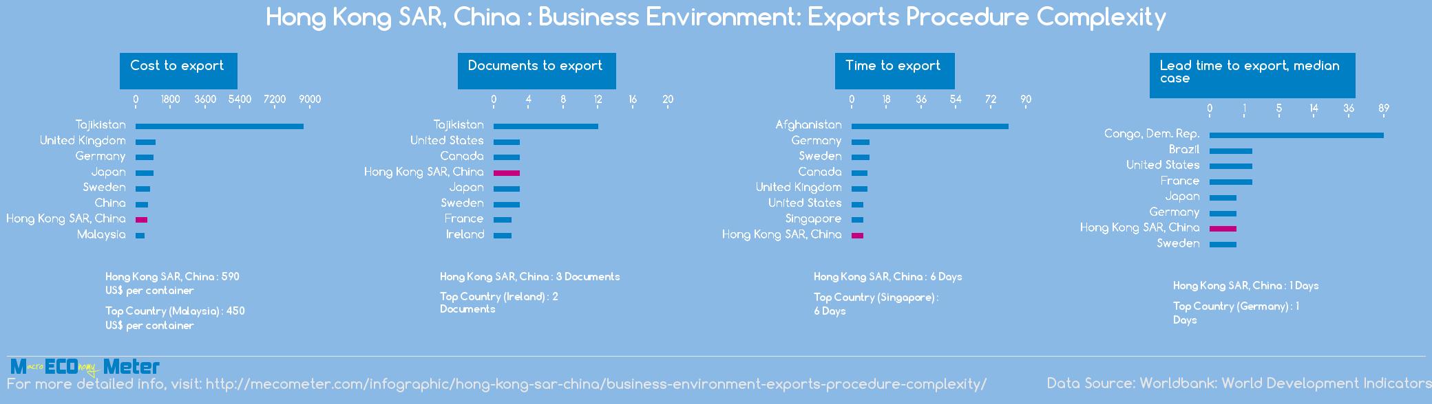 Hong Kong SAR, China : Business Environment: Exports Procedure Complexity