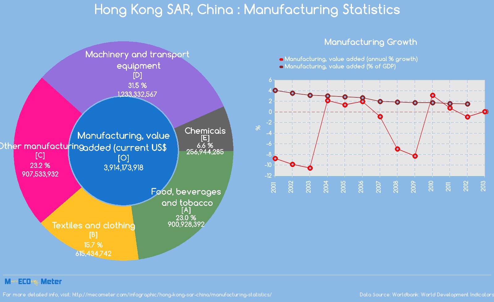 Hong Kong SAR, China : Manufacturing Statistics