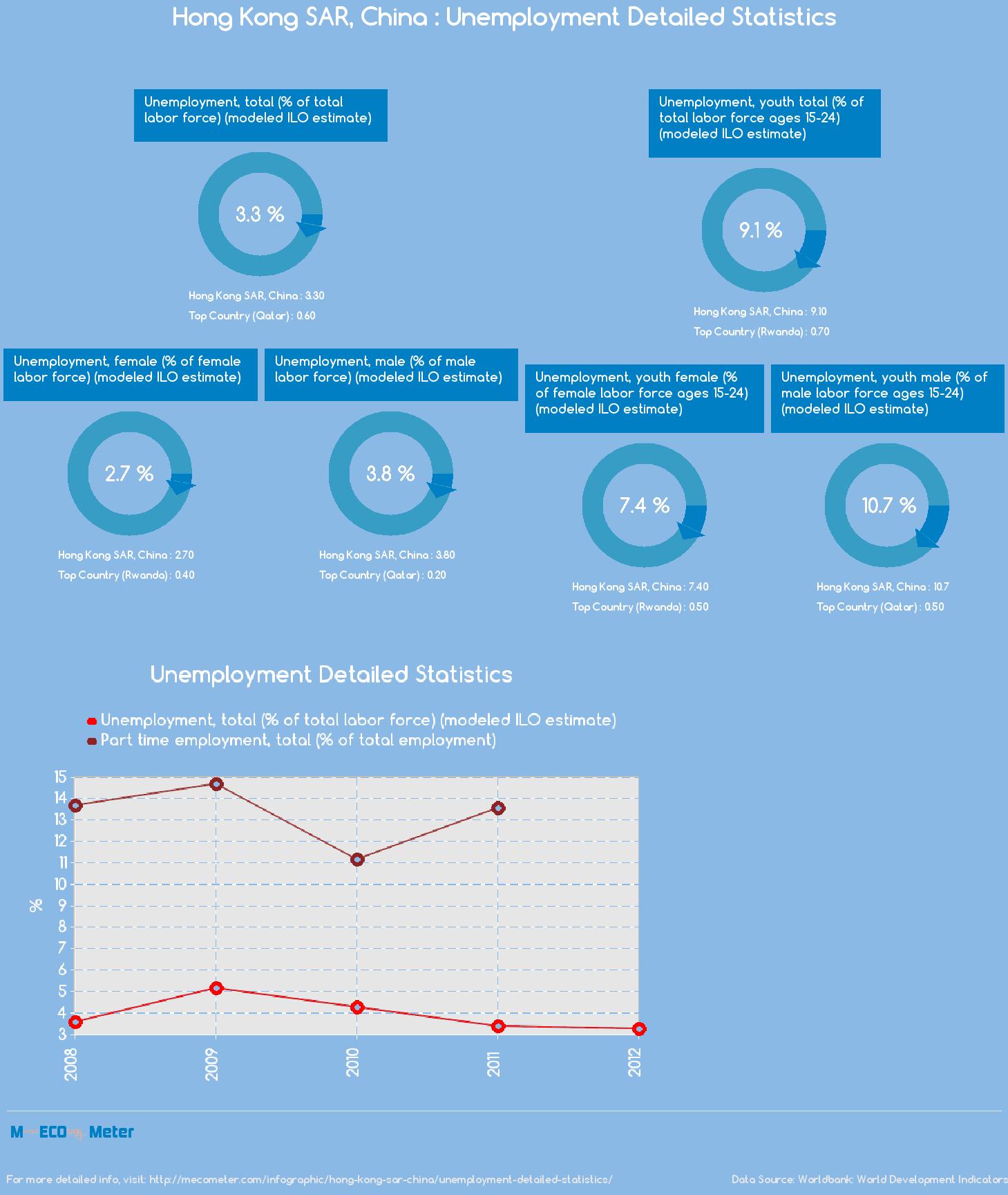 Hong Kong SAR, China : Unemployment Detailed Statistics