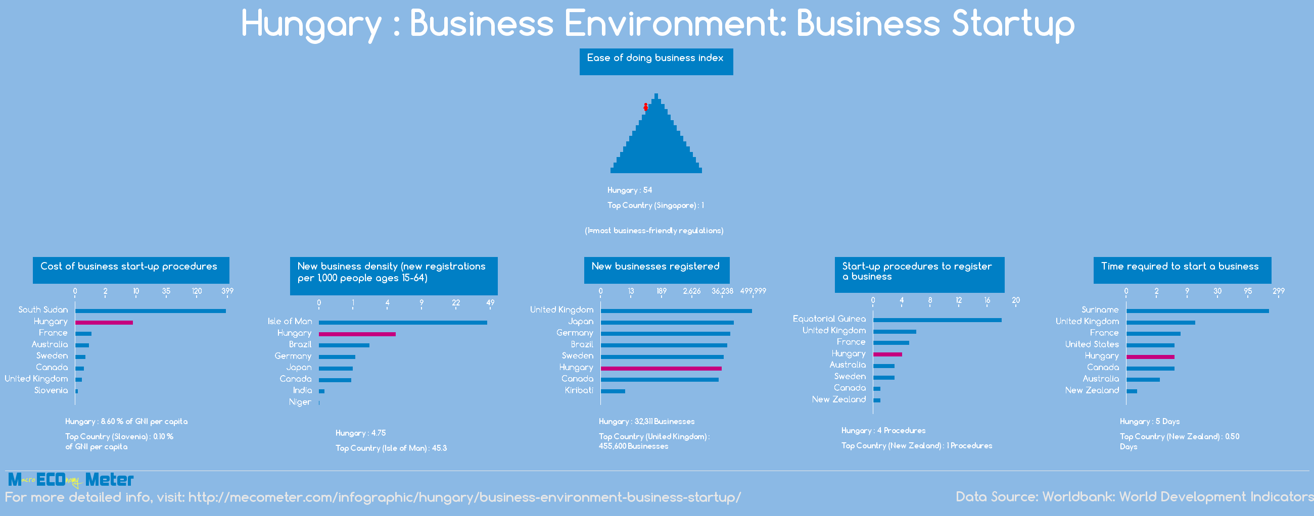 Hungary : Business Environment: Business Startup